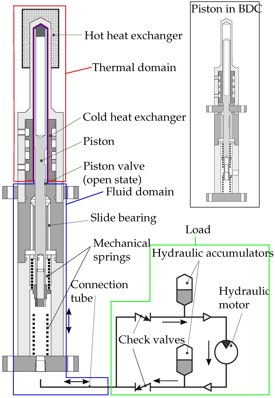 Diagram Of Heat Engine Energies Free Full Text Of Diagram Of Heat Engine