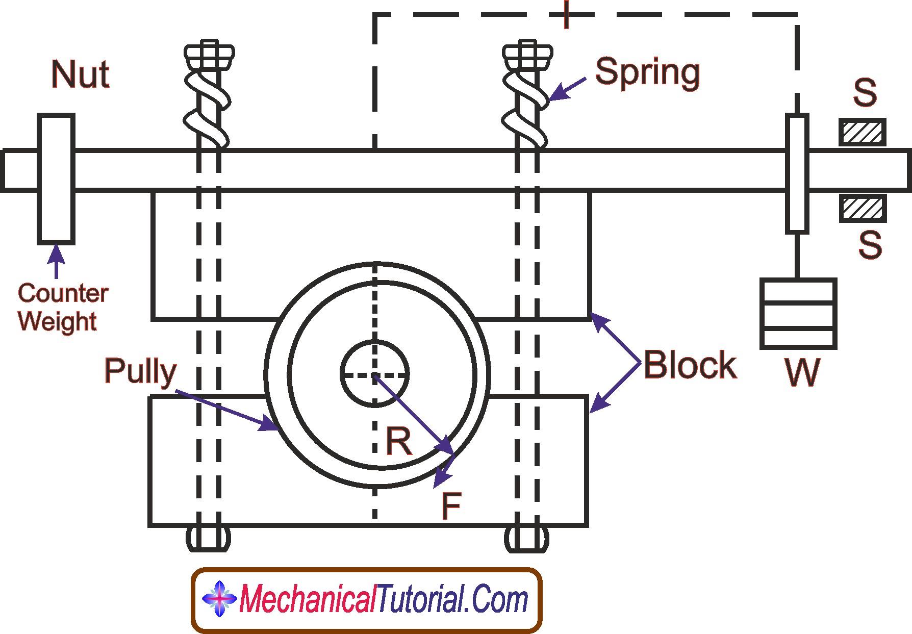 Diagram Of Steam Engine Break Power Measurement Steam Engine Mechanicaltutorial Of Diagram Of Steam Engine