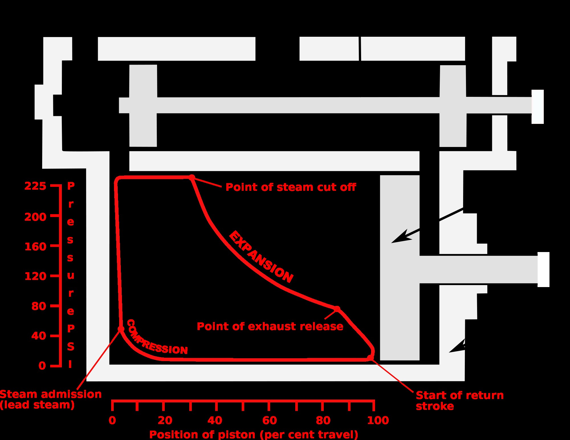 Diagram Of Steam Engine File Indicator Diagram Steam Admissiong Wikimedia Mons