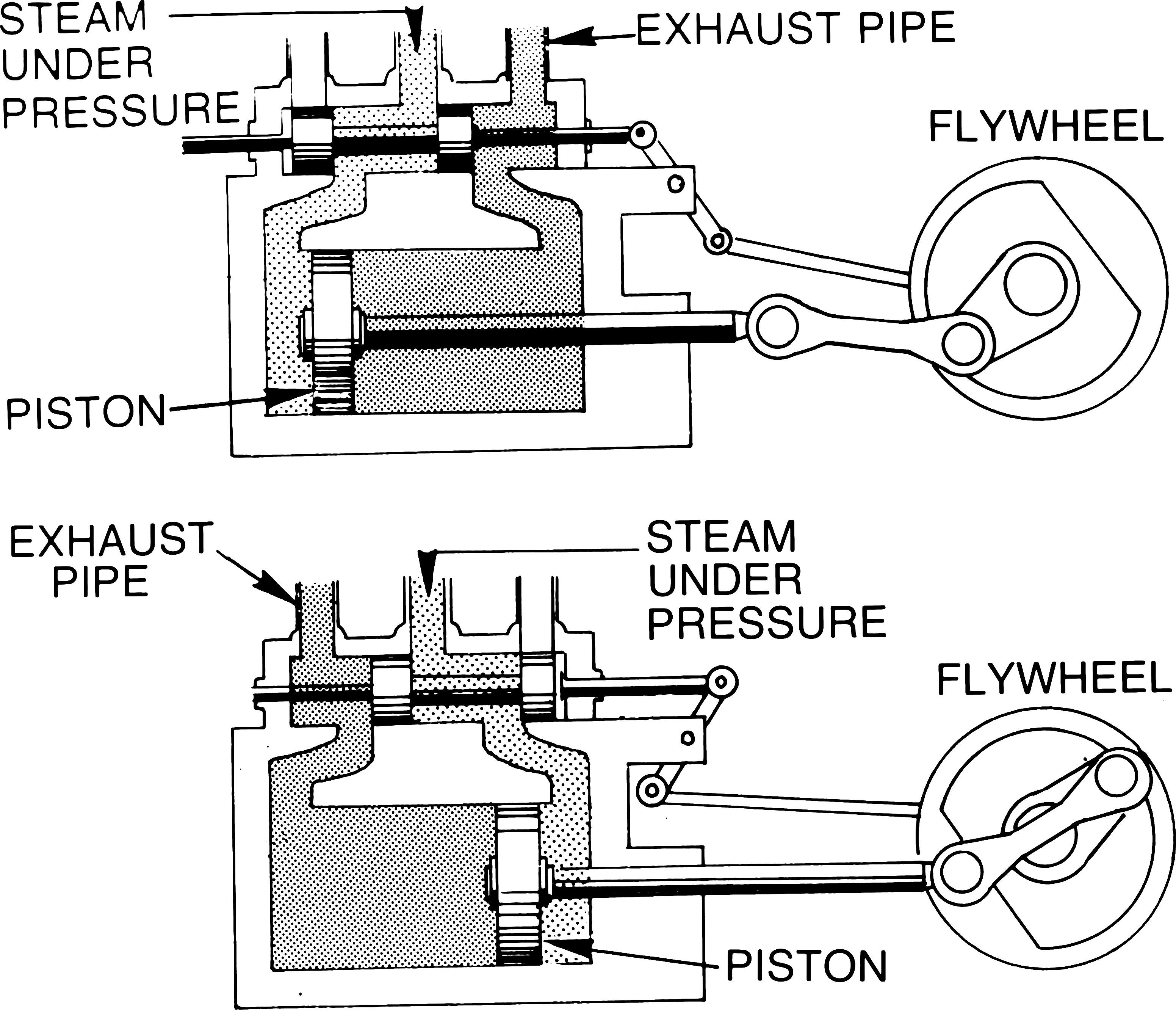 Diagram Of Steam Engine Steam Engine Wikiversity Of Diagram Of Steam Engine