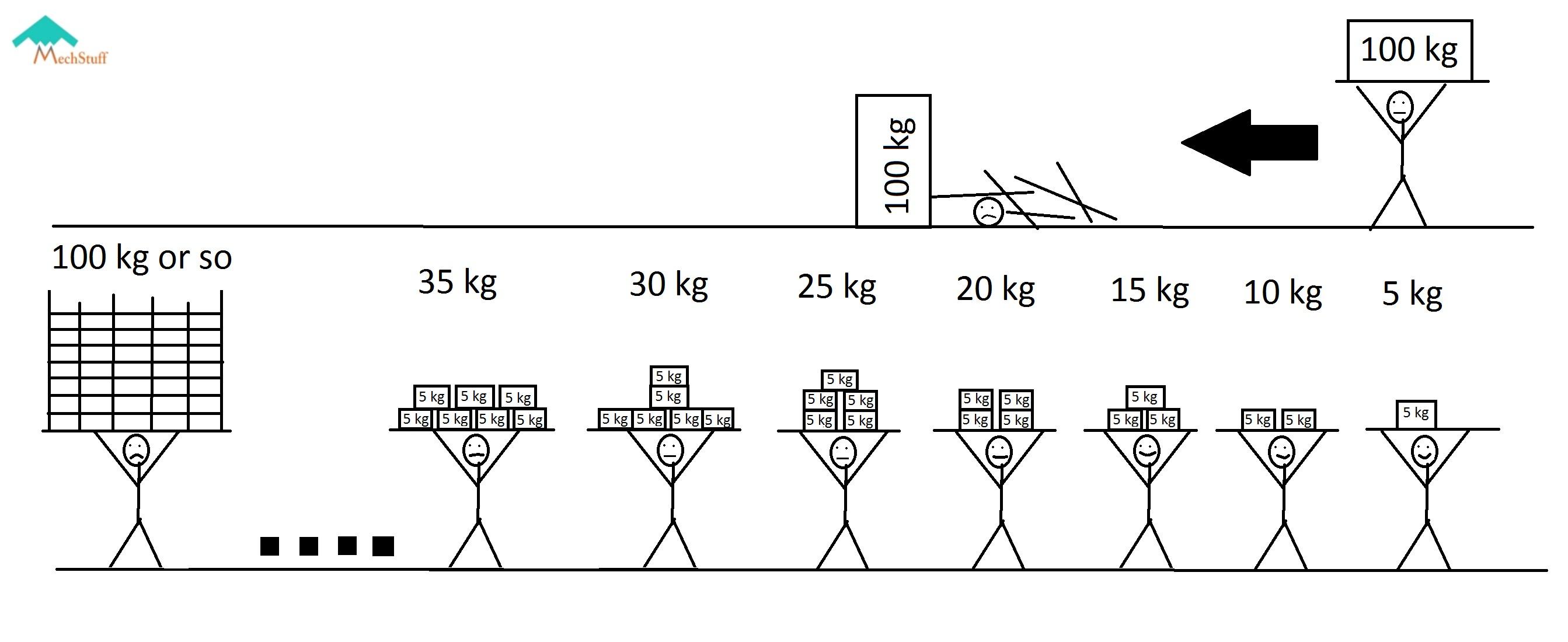 Diaphragm Clutch Diagram How Car Clutches Work Parts Function & Types Of Diaphragm Clutch Diagram
