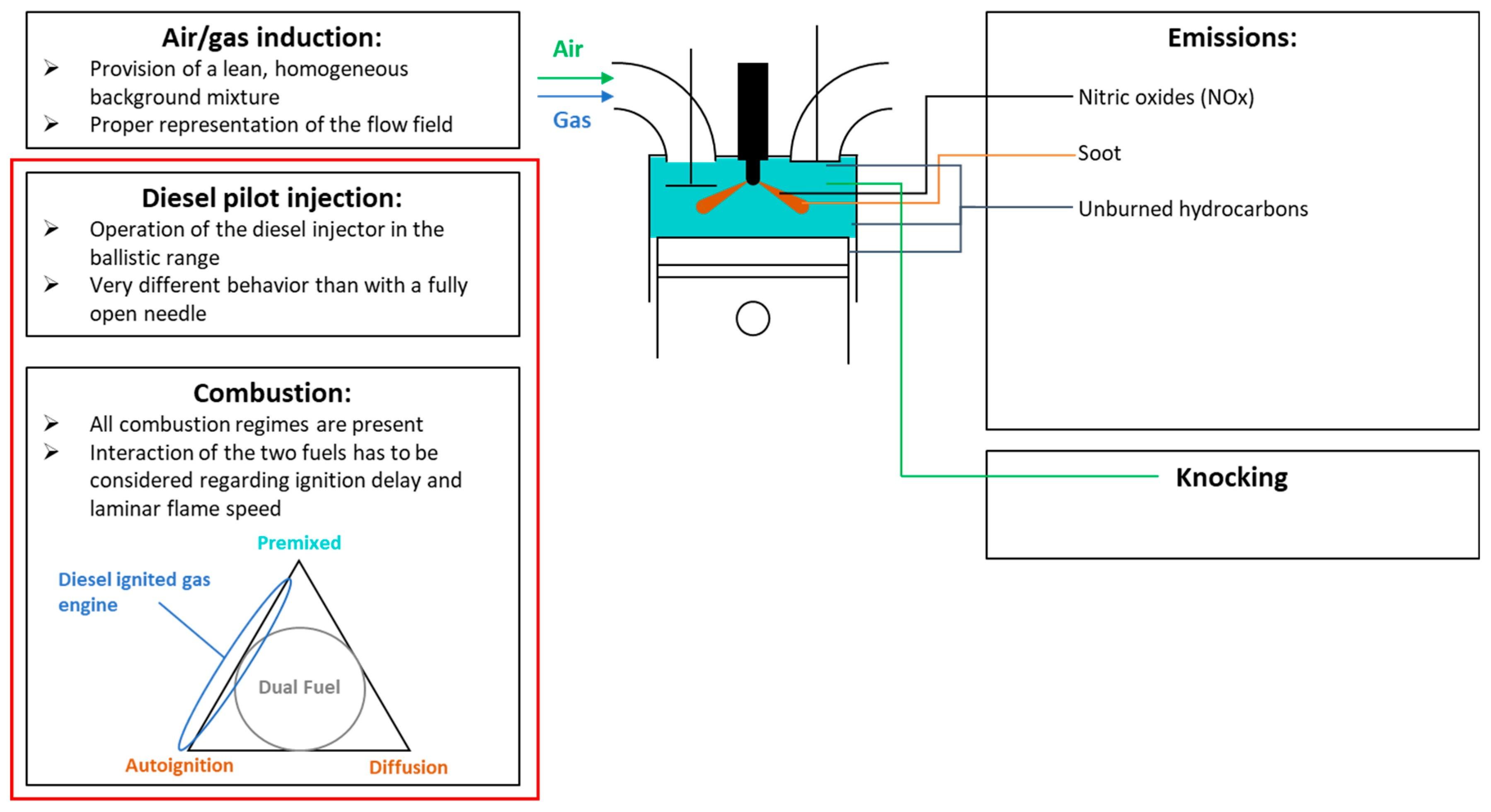 Diesel Engine Diagram My Wiring Gas A Energies Free Full Text