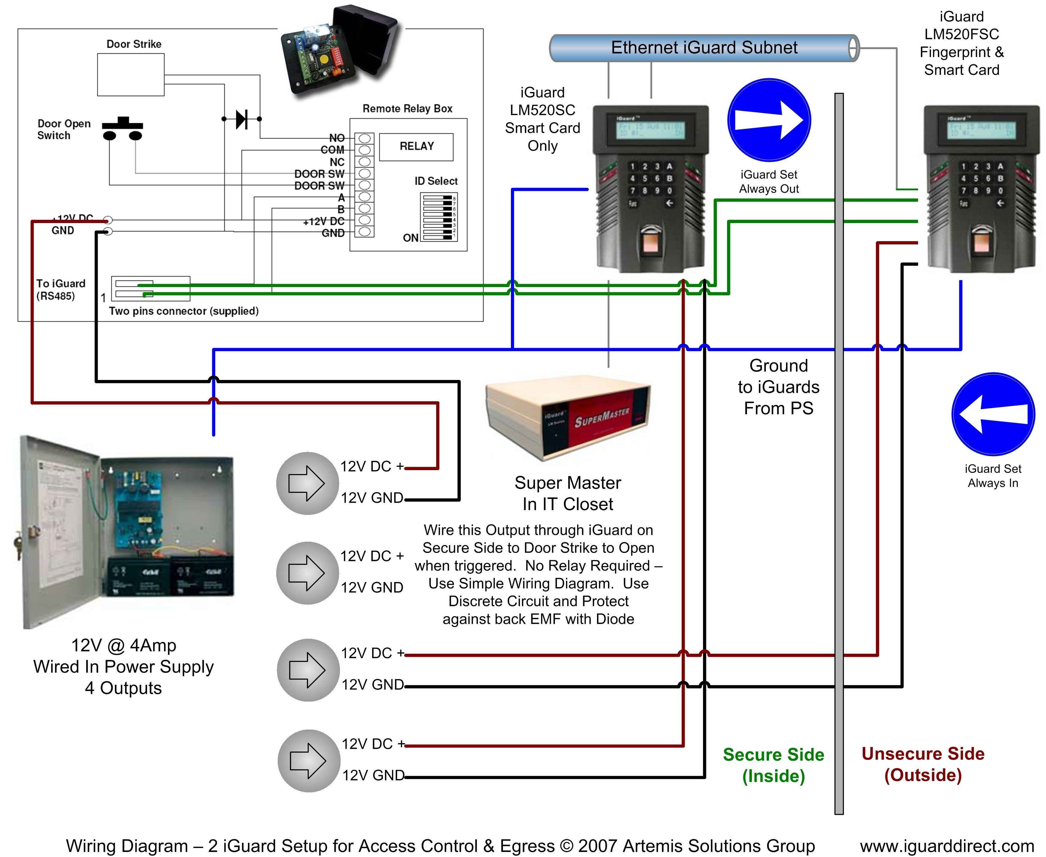 2004 ford f 250 wiring diagram moreover kantech access control door rh autonomia co Access Control List Diagram Door Access Control Symbol
