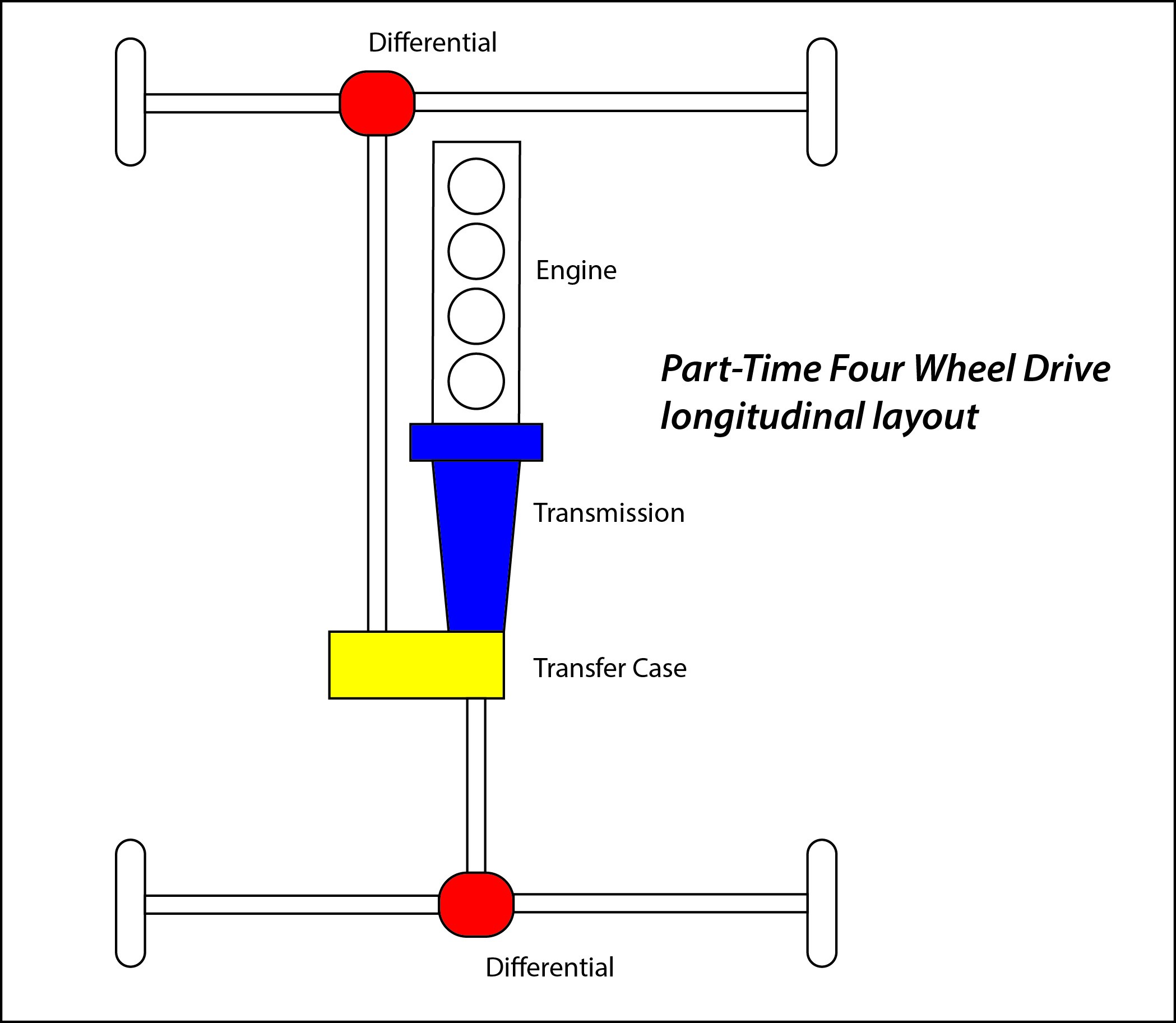 Drivetrain Diagram 4wd Drivetrain Diagram 4wd Alphabet soup 4×4 Vs 4wd Vs Awd where S the Of Drivetrain Diagram 4wd