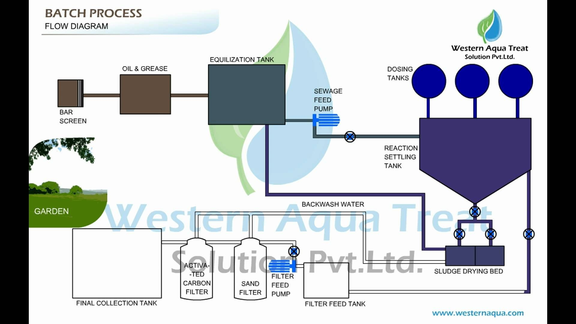 Engine Diagram Animation Air Classifier for Crushed Sand Animation Of Engine Diagram Animation