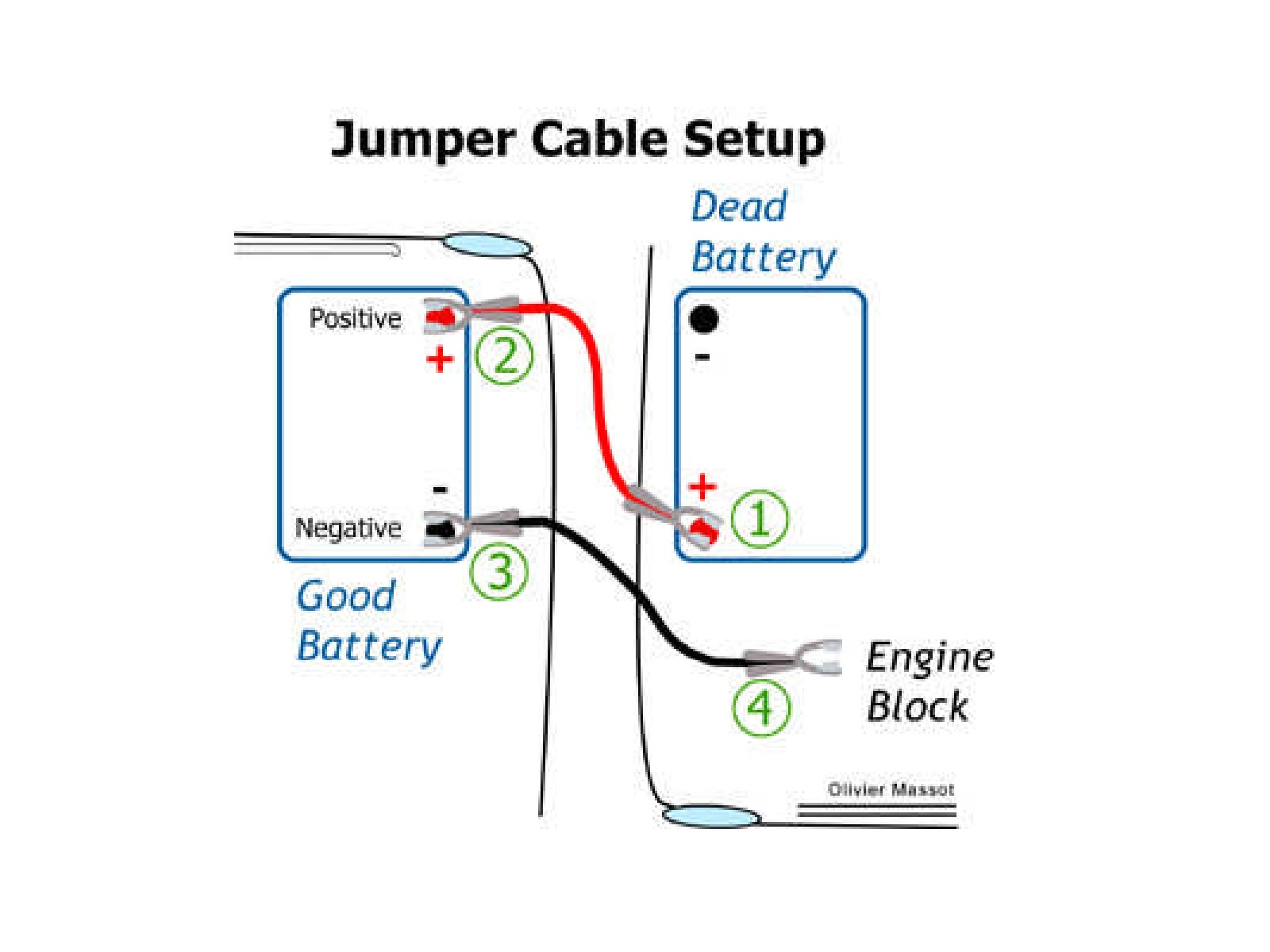 Jumper Cable Diagram Jumper Cables Diagram Jumping Your Car Battery Of Jumper Cable Diagram