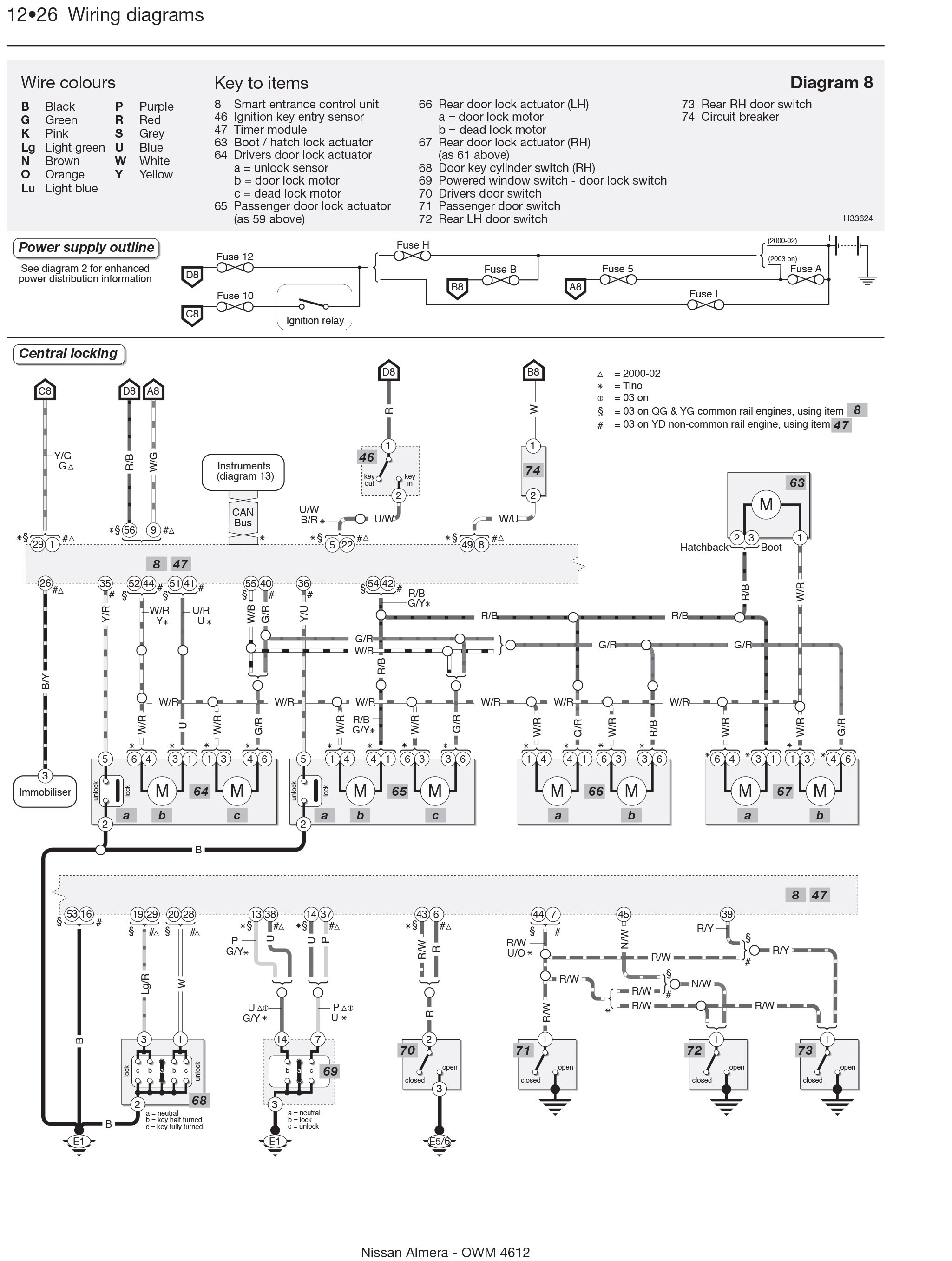 Nissan Almera Engine Diagram Nissan Almera Engine Diagram Nissan Almera Tino Petrol Feb 00 07 Of Nissan Almera Engine Diagram