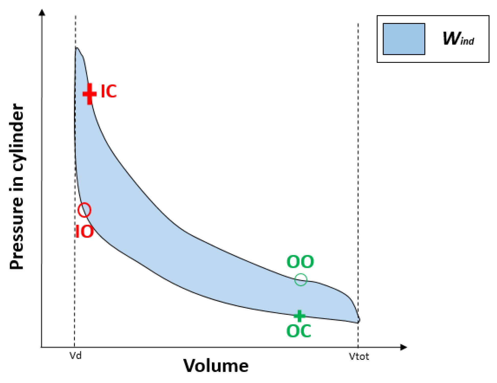 Pv Diagram Of 4 Stroke Engine Energies Free Full Text Of Pv Diagram Of 4 Stroke Engine