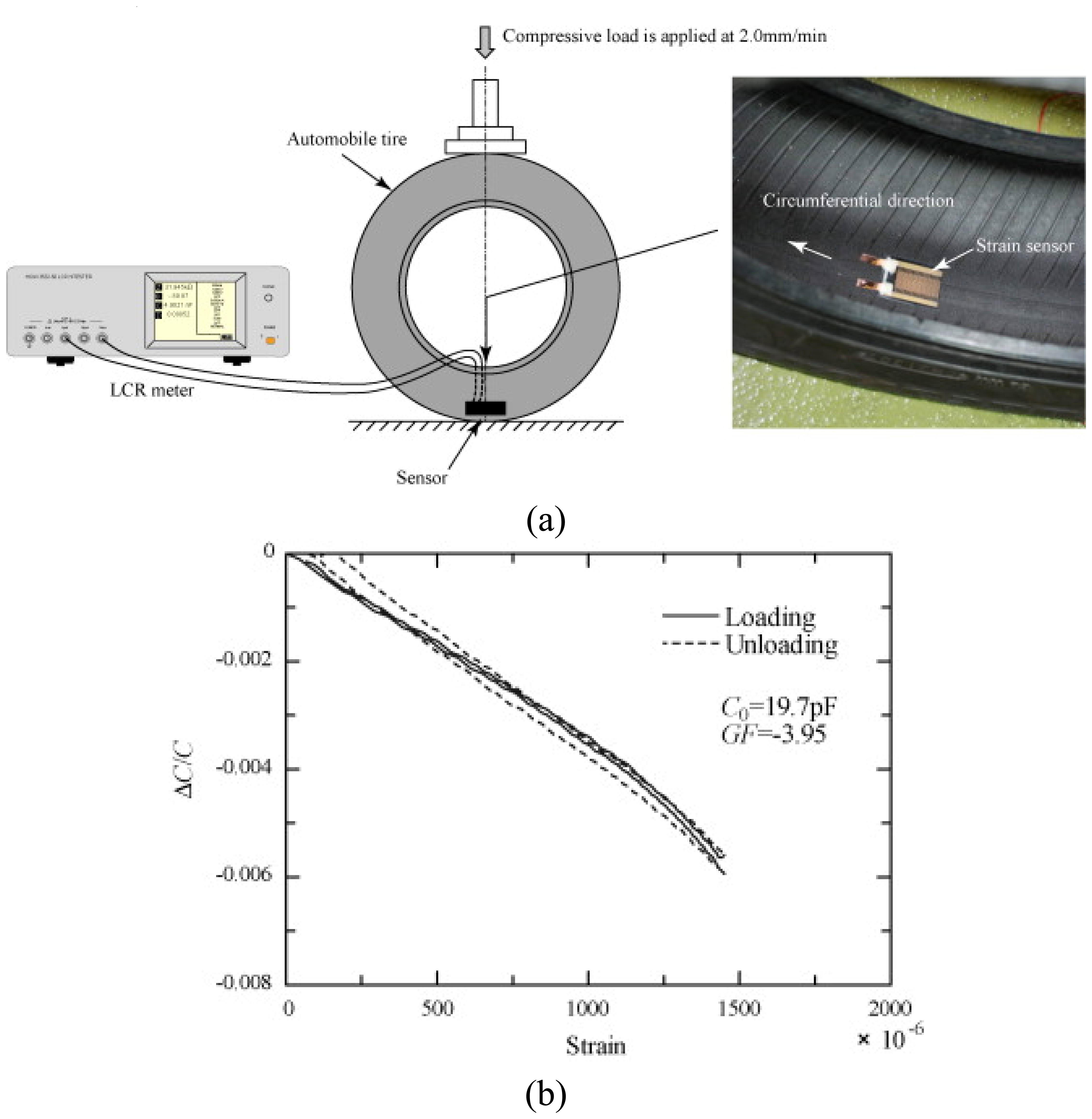 Radial Tire Rotation Diagram Sensors Free Full Text Of Radial Tire Rotation Diagram