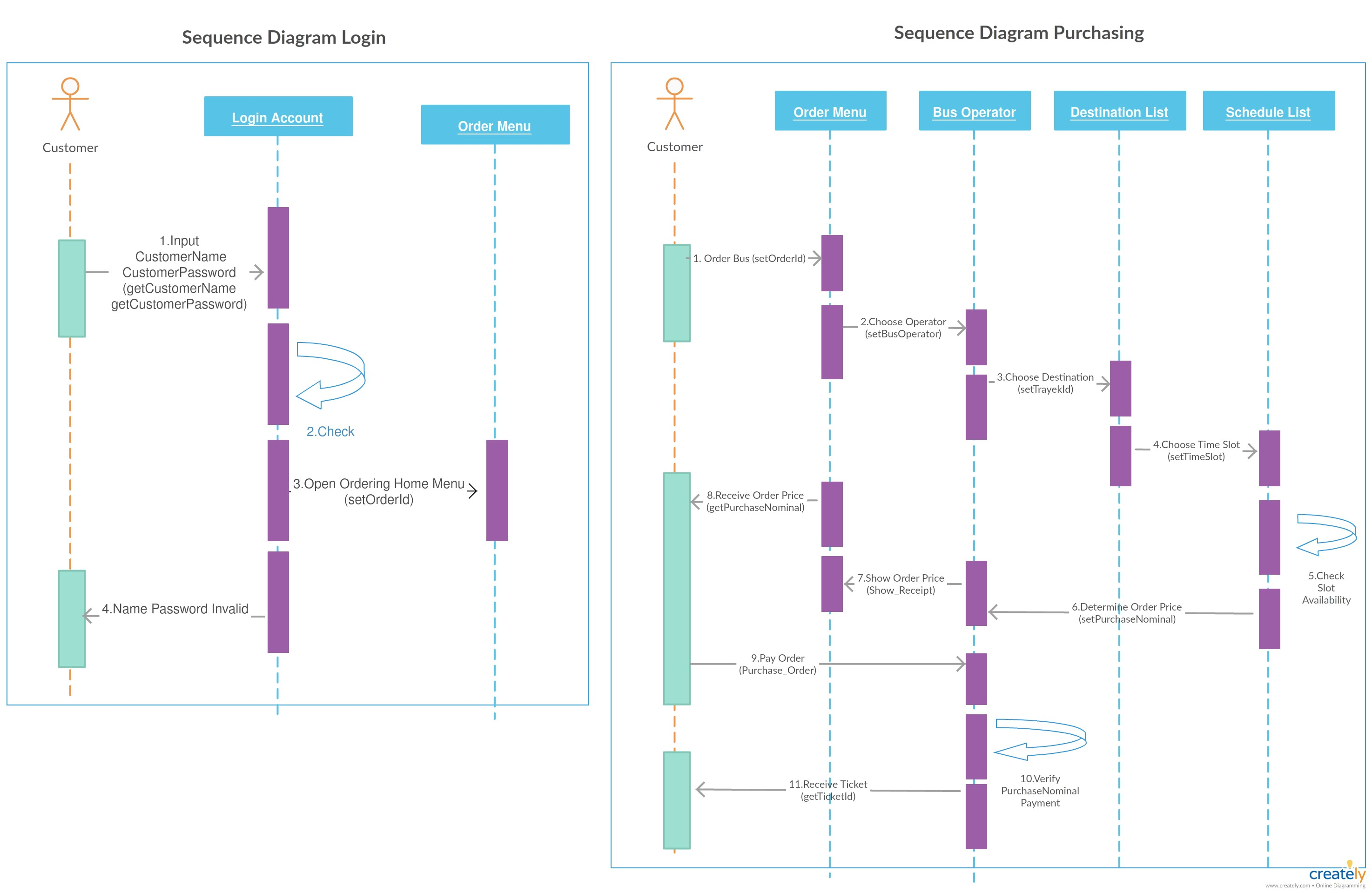 Statechart Diagram for Car Rental System Sequence Diagram for Bus Ticket Booking System This Has 2 Systems Of Statechart Diagram for Car Rental System