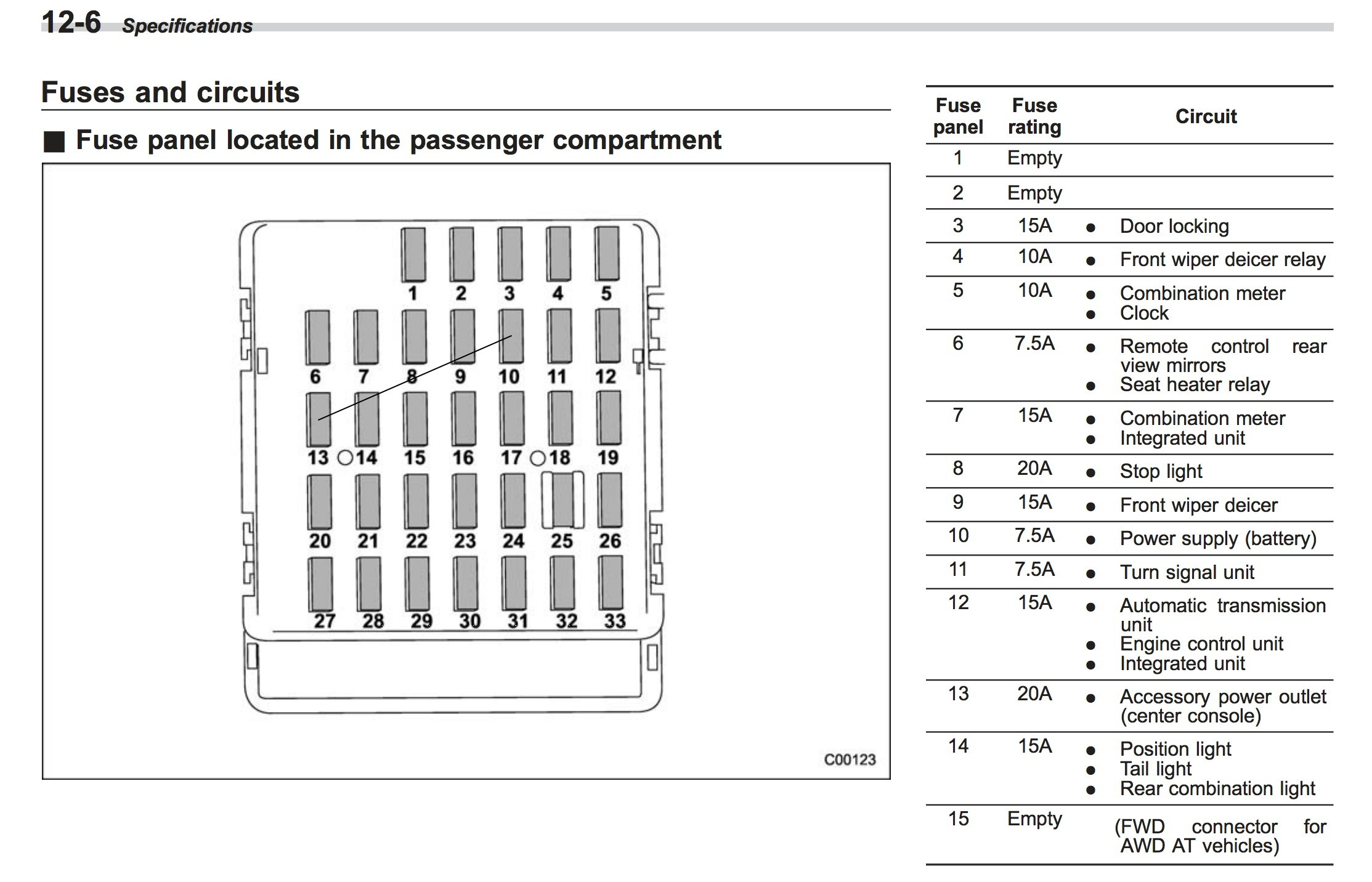 ... diagram of fuse box for 2006 subaru legacy easy to read wiring 1999  subaru forester fuel