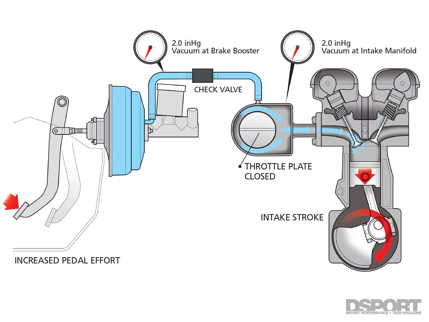Vacuum Brake Booster Diagram P Cams Vacuum Canister Page 2 Of 3 Dsport  Magazine Of Vacuum