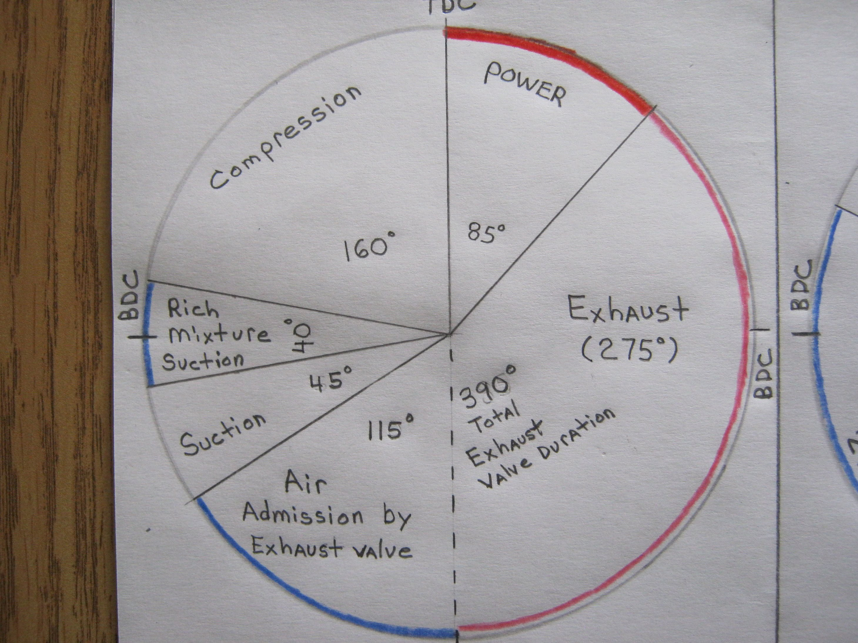 v8 engine valve timing diagram example electrical wiring diagram u2022 rh huntervalleyhotels co Kia Parts Diagram Kia Sedona Parts Diagram