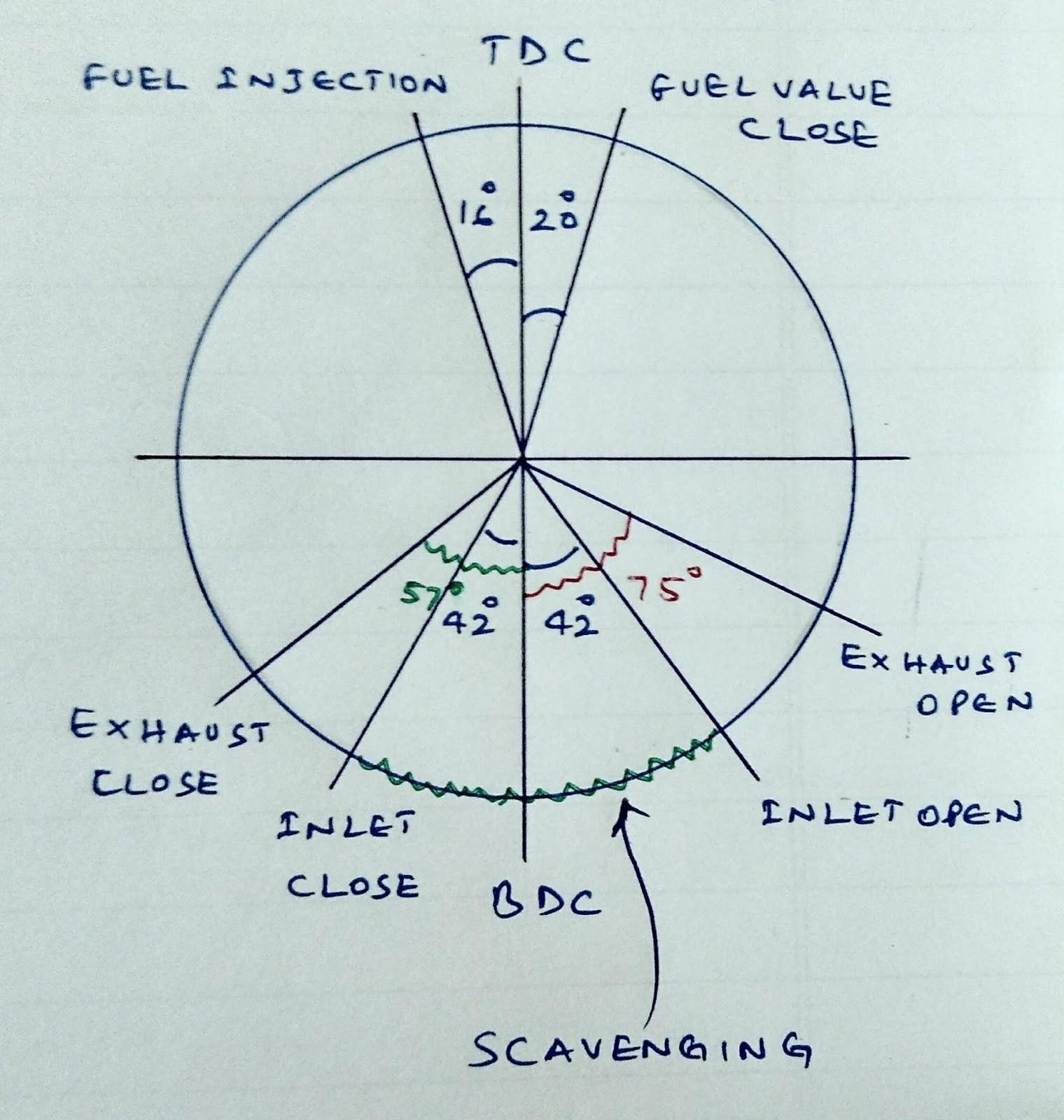 Valve Timing Diagram Diesel Engine Valve Timing Diagram Diesel ...