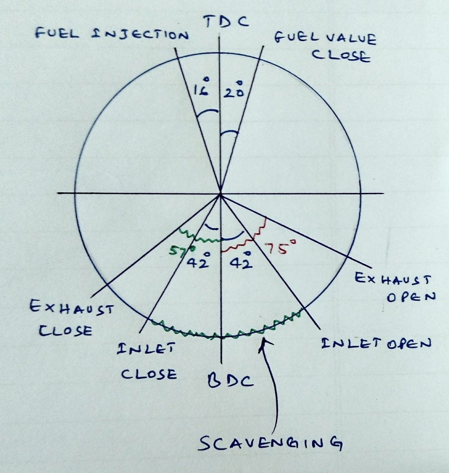 Valve Timing Diagram Of Four Stroke Petrol Engine Valve Timing ...