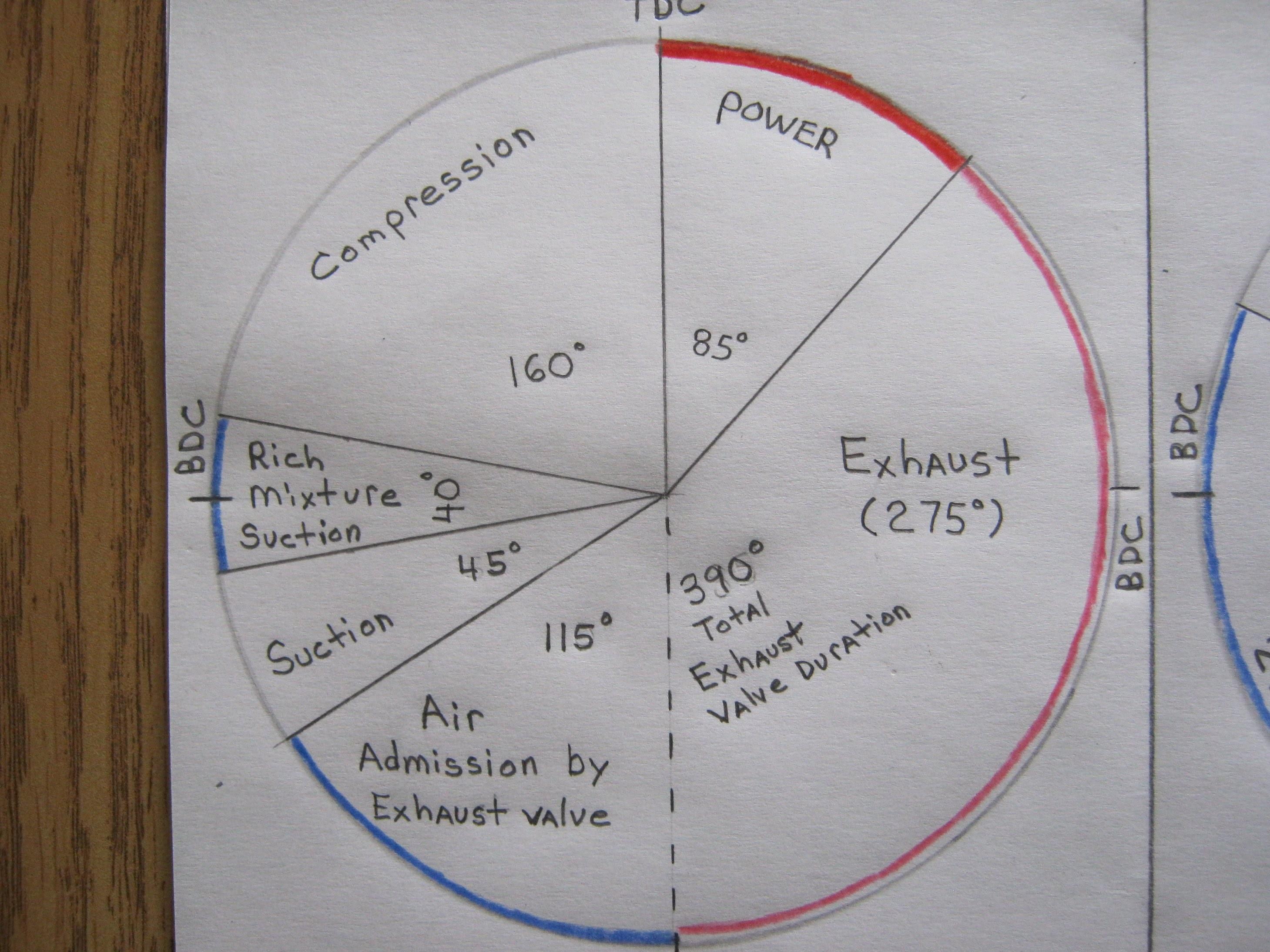 Valve Timing Diagram Of Ic Engine Monosoupape Briggs Details & Valve Timing Diagram