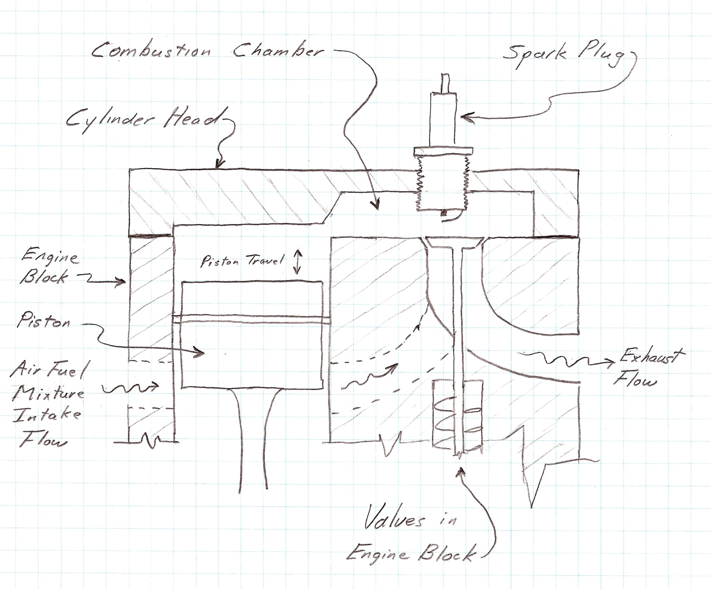 "Valve Train Diagram A Critique Of the ""flathead"" or Side Valve Engine Design Of Valve Train Diagram"