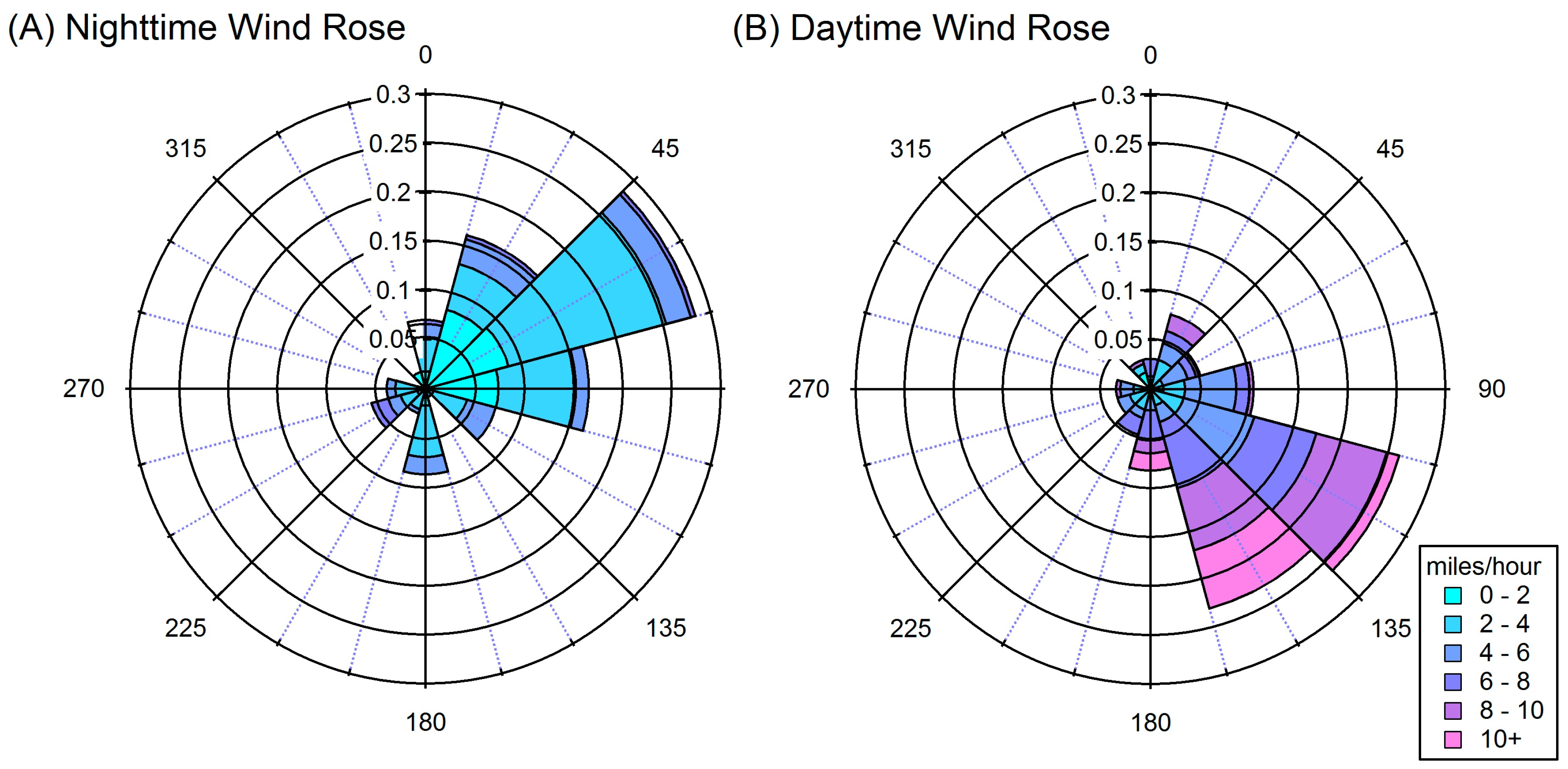 wind rose diagram in airport engineering atmosphere free full text  u2013 my wiring diagram