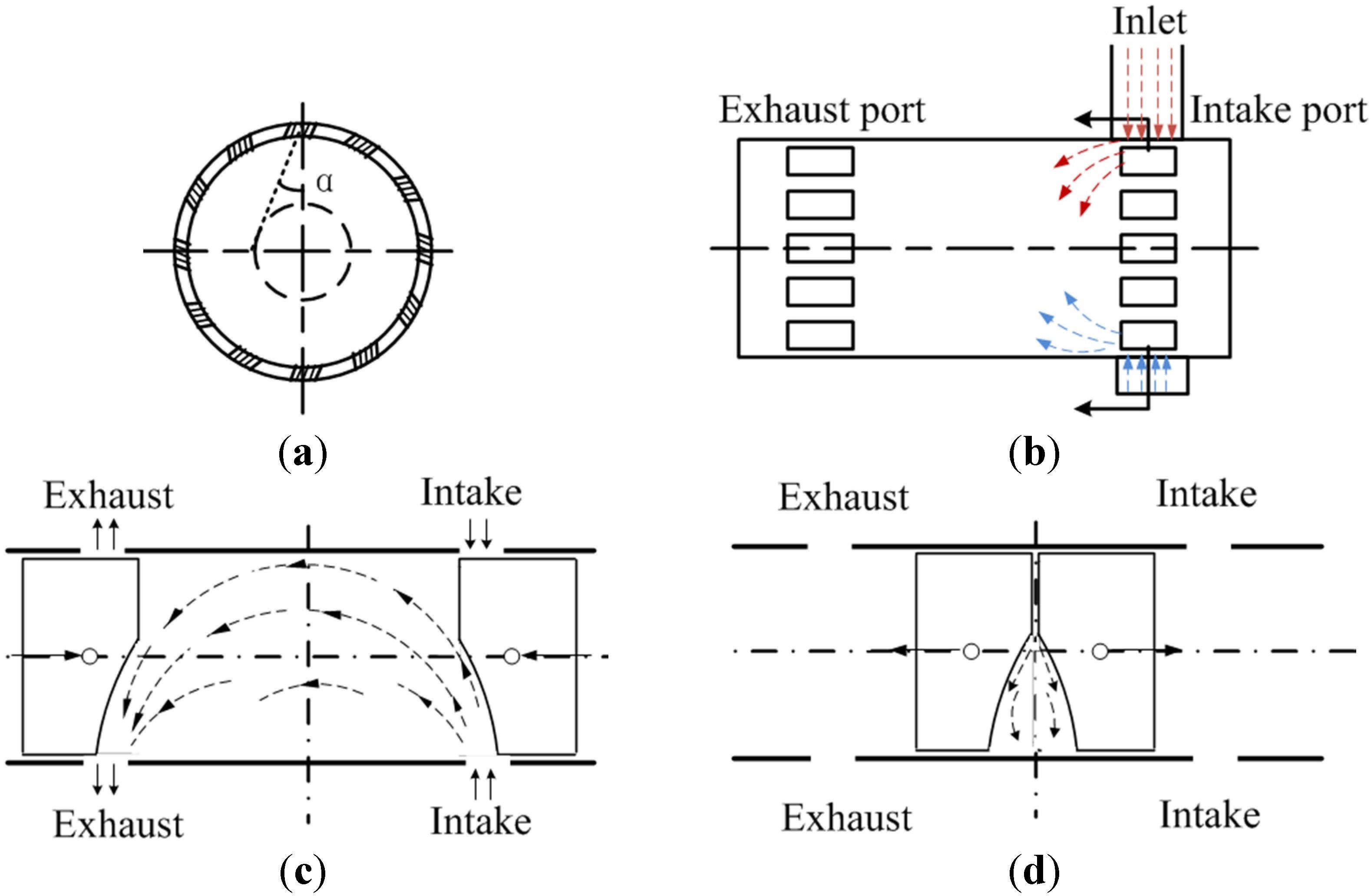 Four Stroke Engine Diagram Energies Free Full Text Of Four Stroke Engine  Diagram Craftsman 30cc 4