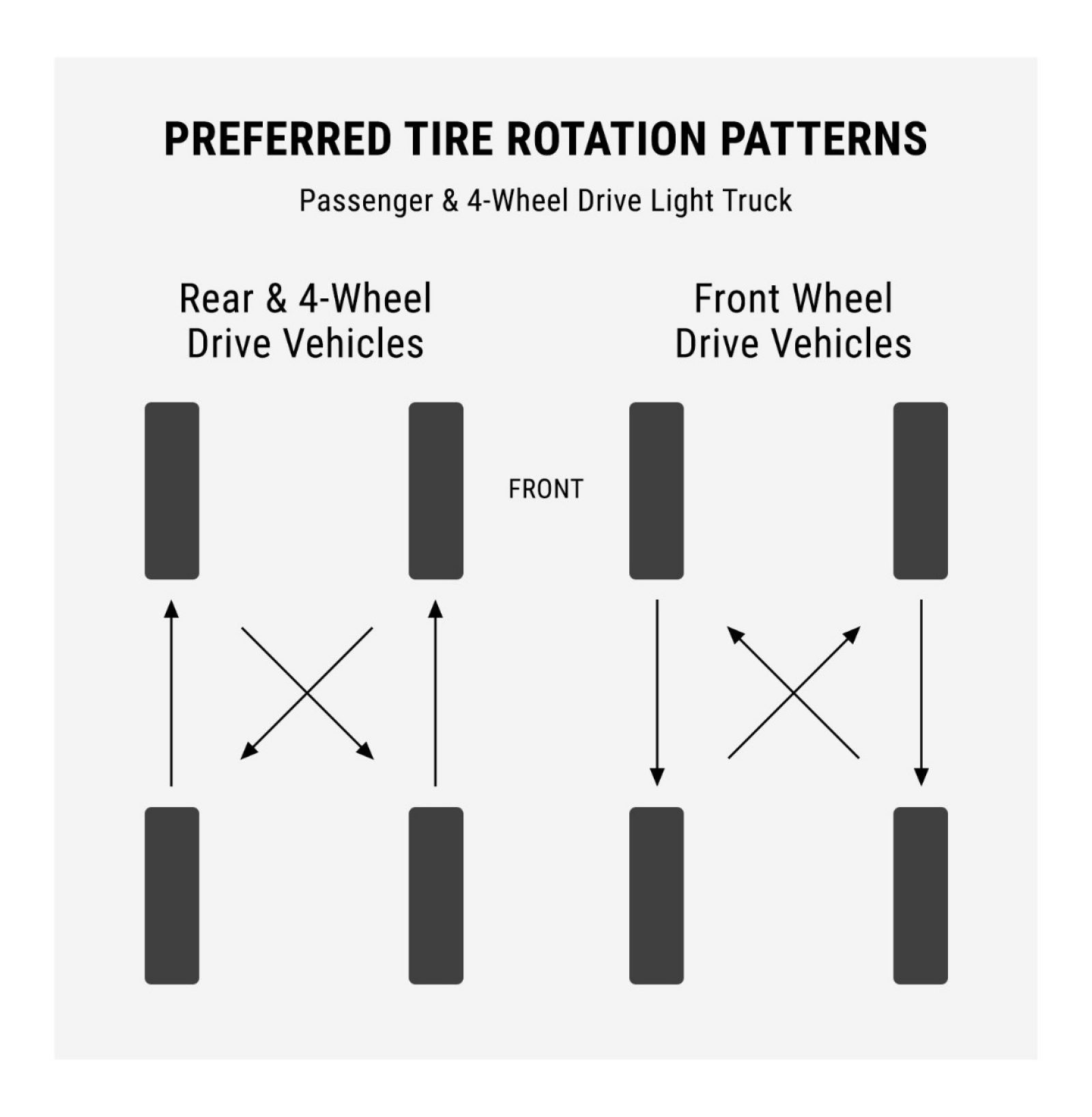 Rotating Radial Tires Diagram