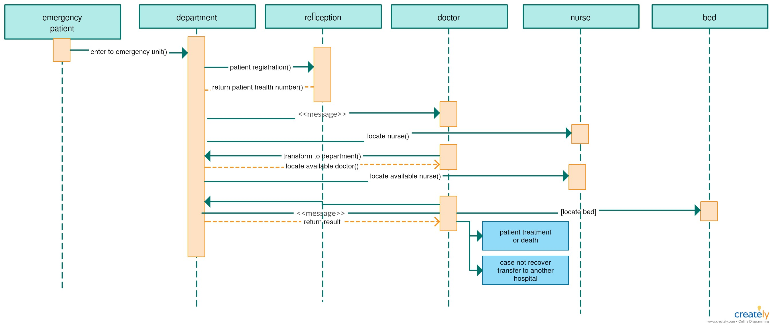 Sequence Diagram for Car Rental System Sequence Diagram Powerpoint Template Uml Sequence Diagram Template Of Sequence Diagram for Car Rental System