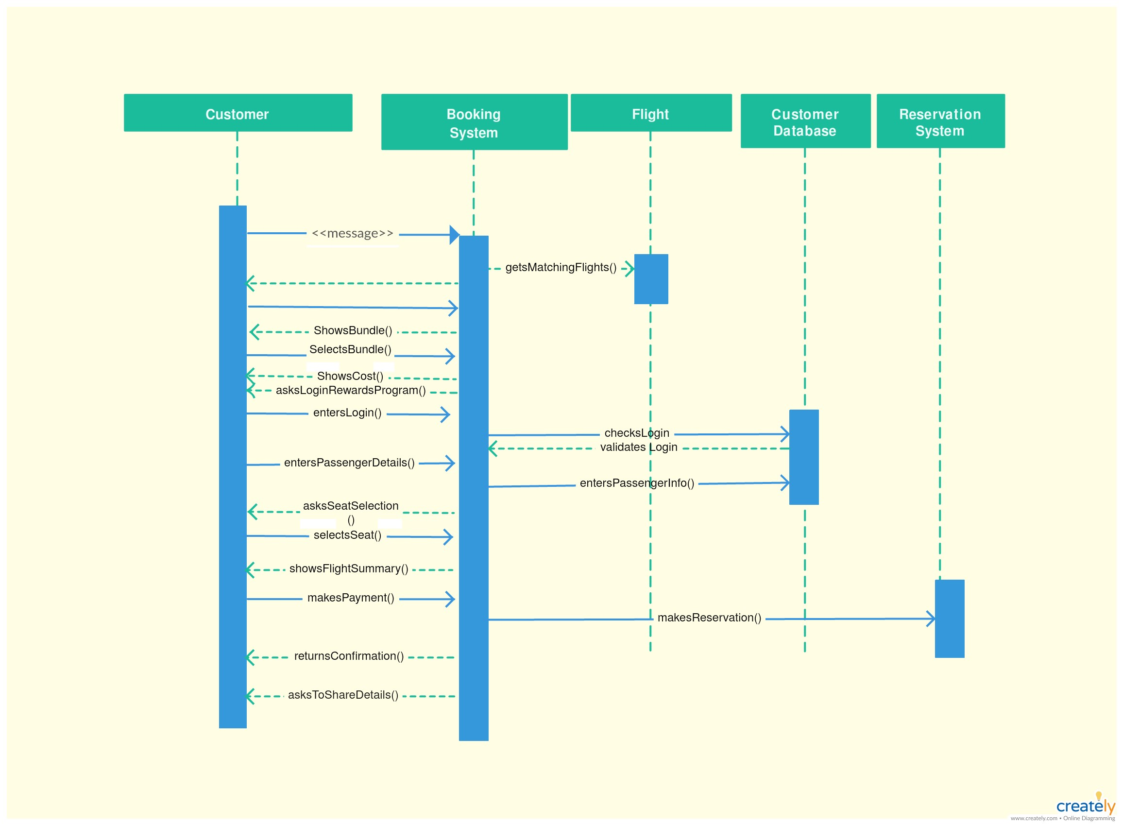 Sequence Diagram for Car Rental System with A Minimum Iterations Guard the Loop Must Execute at Least the Of Sequence Diagram for Car Rental System