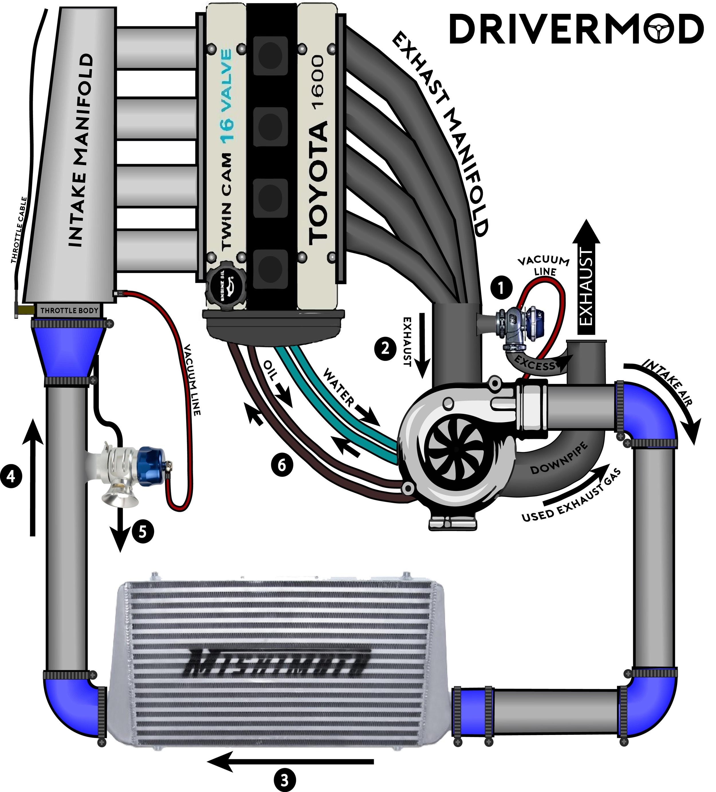 Turbo System Diagram Turbocharging for Dummies – Drivermod