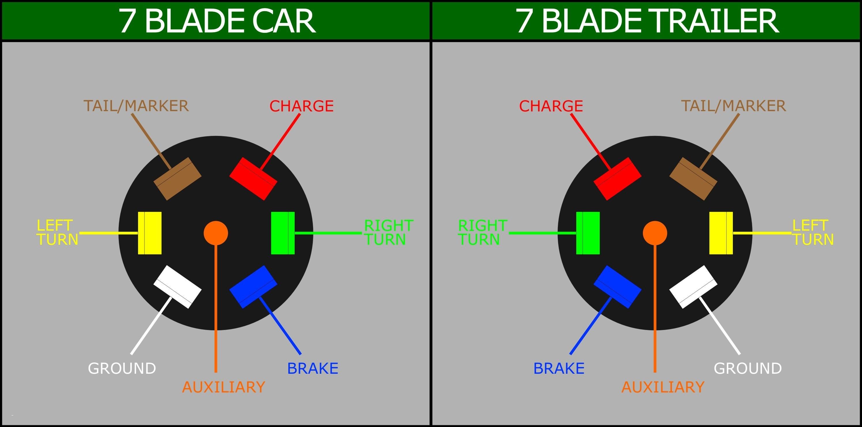 7 Wire Trailer Plug Diagram Wiring Diagram for A 7 Pin Flat Trailer Plug Save 7 Wire Trailer Of 7 Wire Trailer Plug Diagram