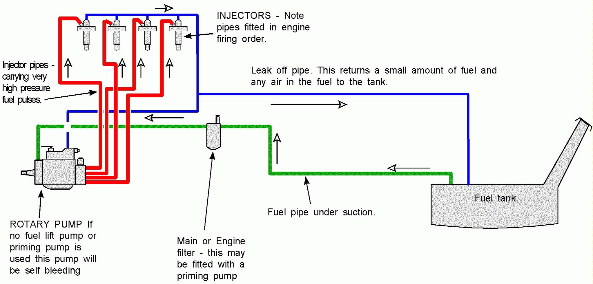Diagram Of Car Fuel System Car Fuel Tank Diagram Fie System Diesel Fuel System Boat Fuel Of Diagram Of Car Fuel System