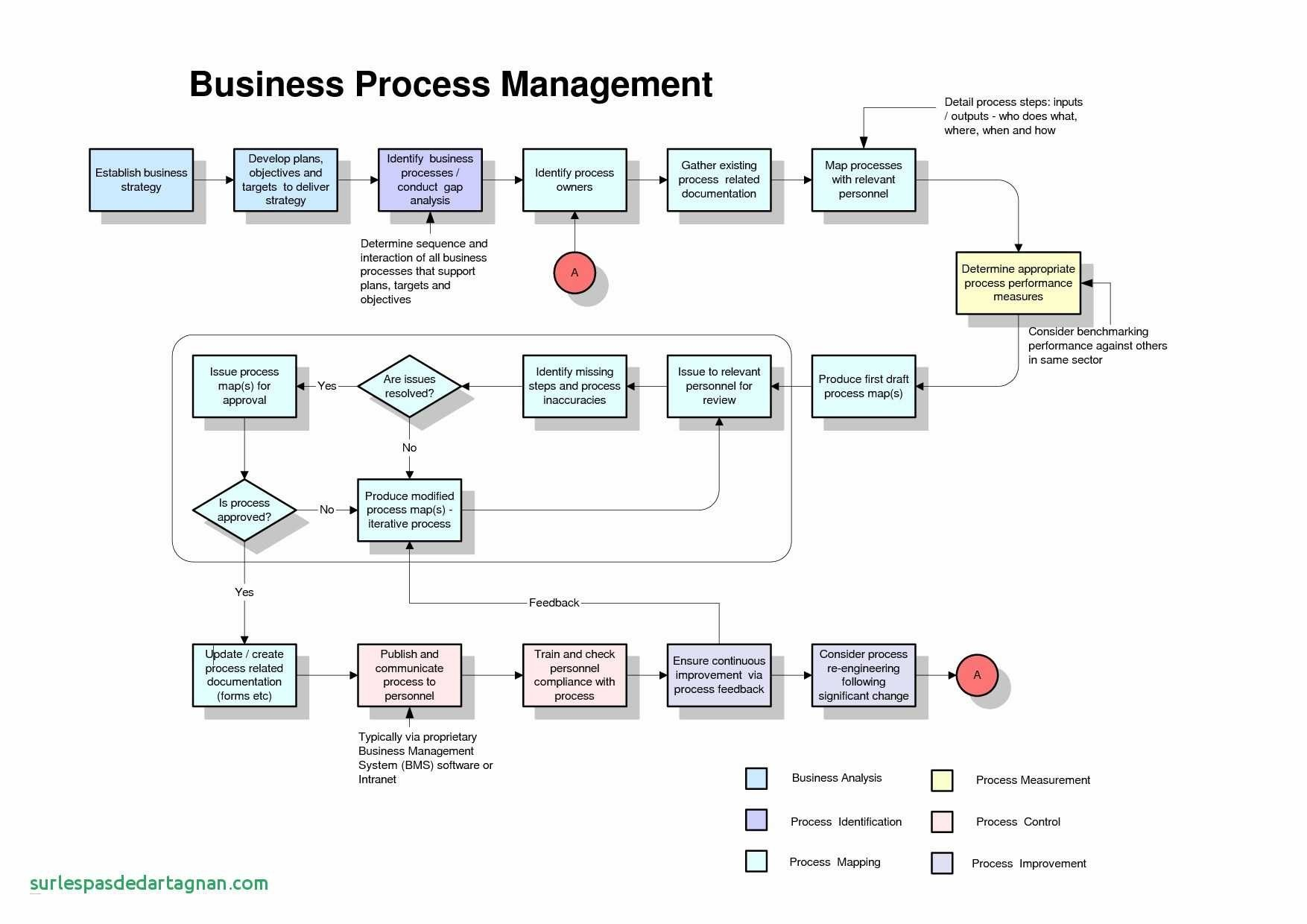 Engineering Process Diagram Business Process Flow Template Refrence Process Flow Diagram Of Engineering Process Diagram