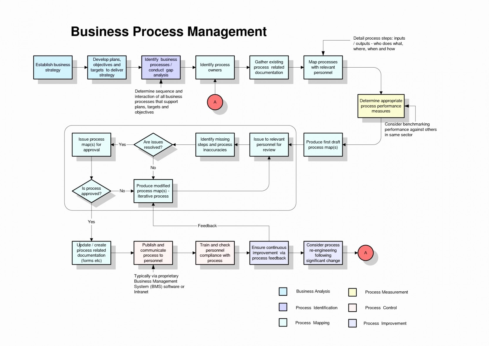 Engineering Process Flow Diagram Block Flow Diagram – Contract Management Process Flow Diagram for Of Engineering Process Flow Diagram