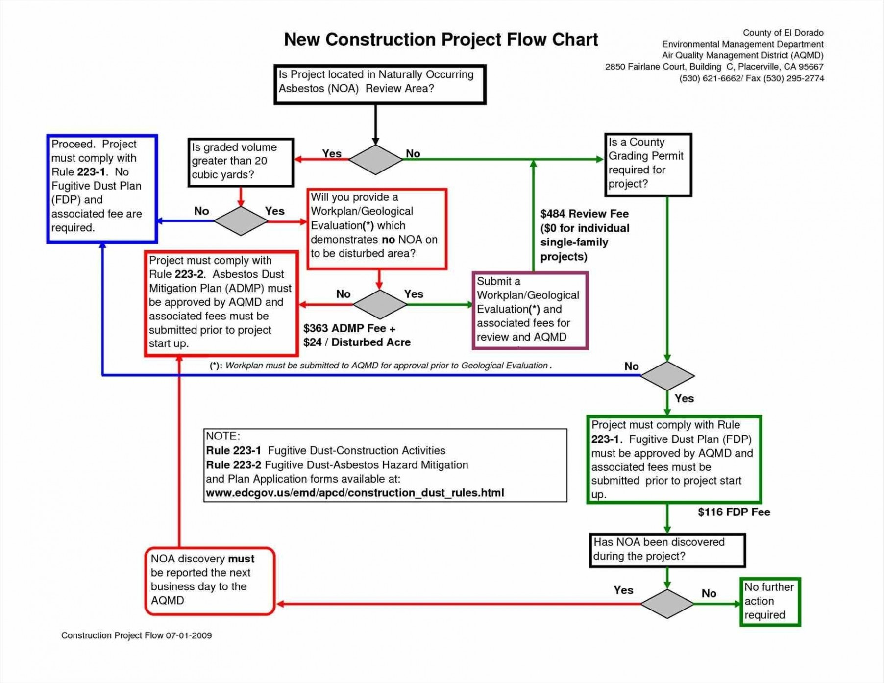 Engineering Process Flow Diagram Block Flow Diagram Of Engineering Process Flow Diagram