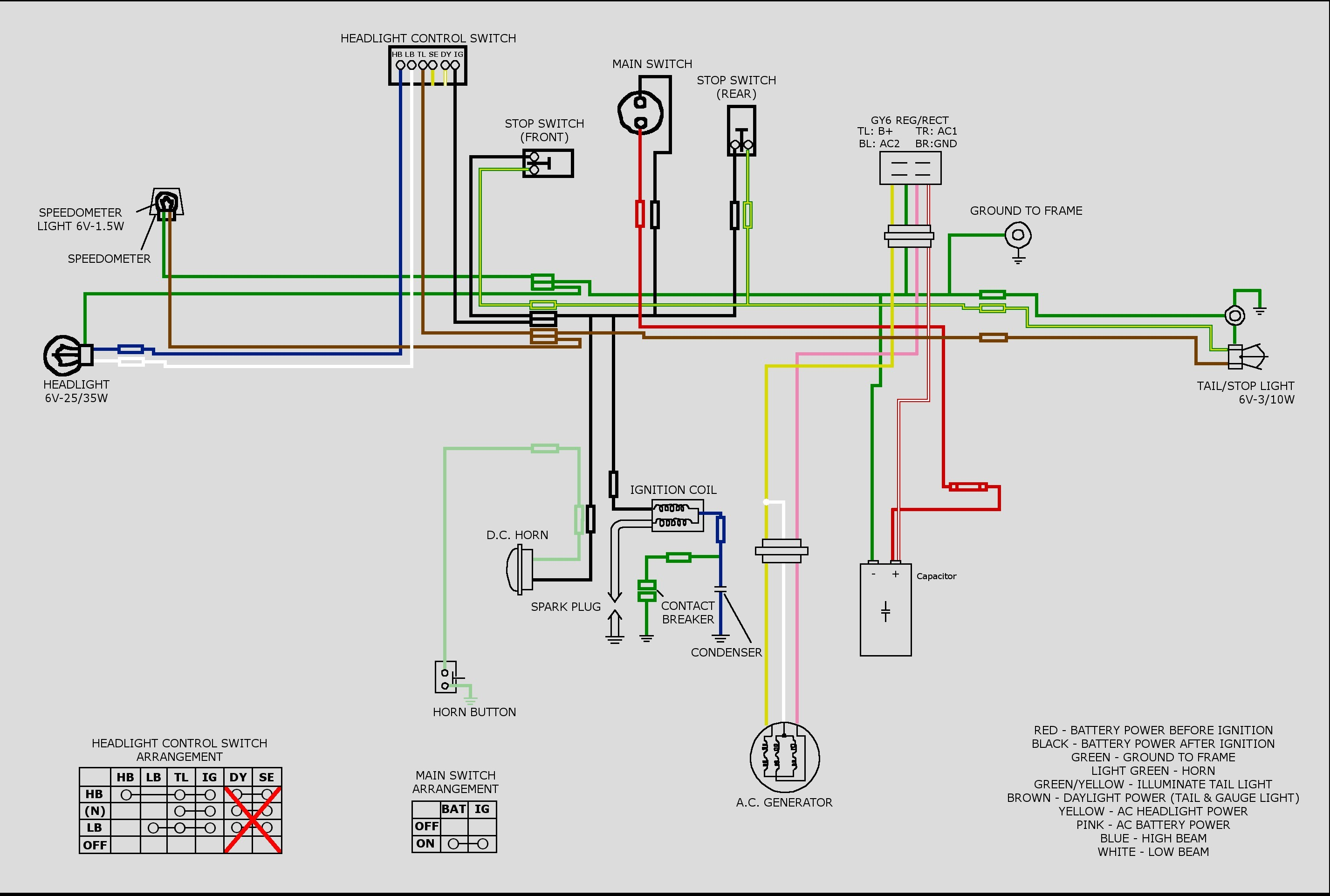 Howhit gy6 wiring diagram