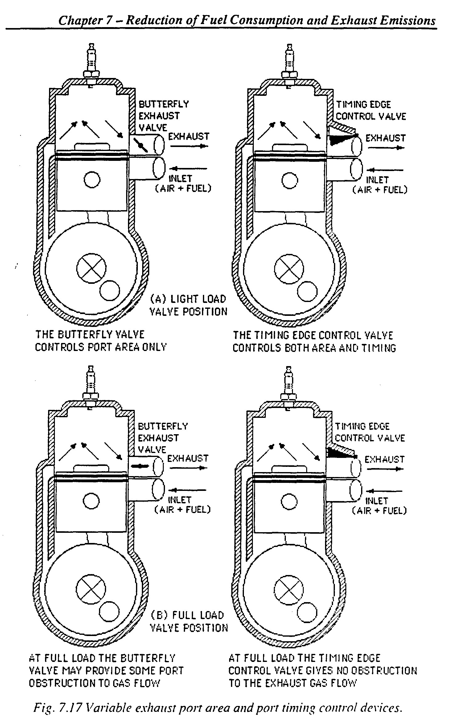 valve timing diagram for four stroke petrol engine engine