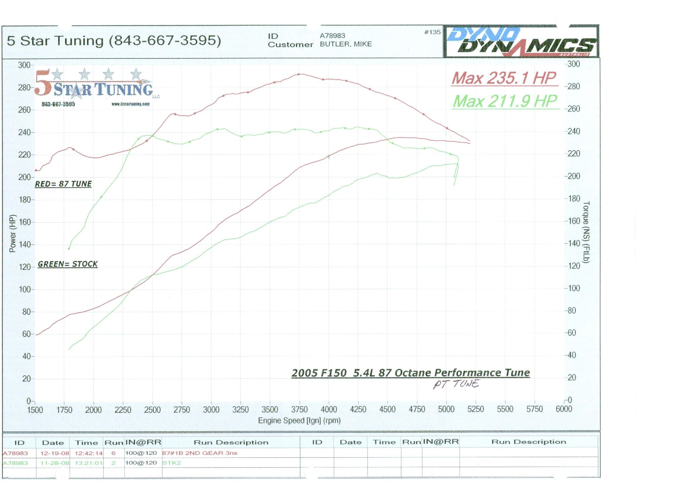 2004 ford F150 4 6 Engine Diagram Got A 5 4l V8 5 Star Tuning Of 2004 ford F150 4 6 Engine Diagram