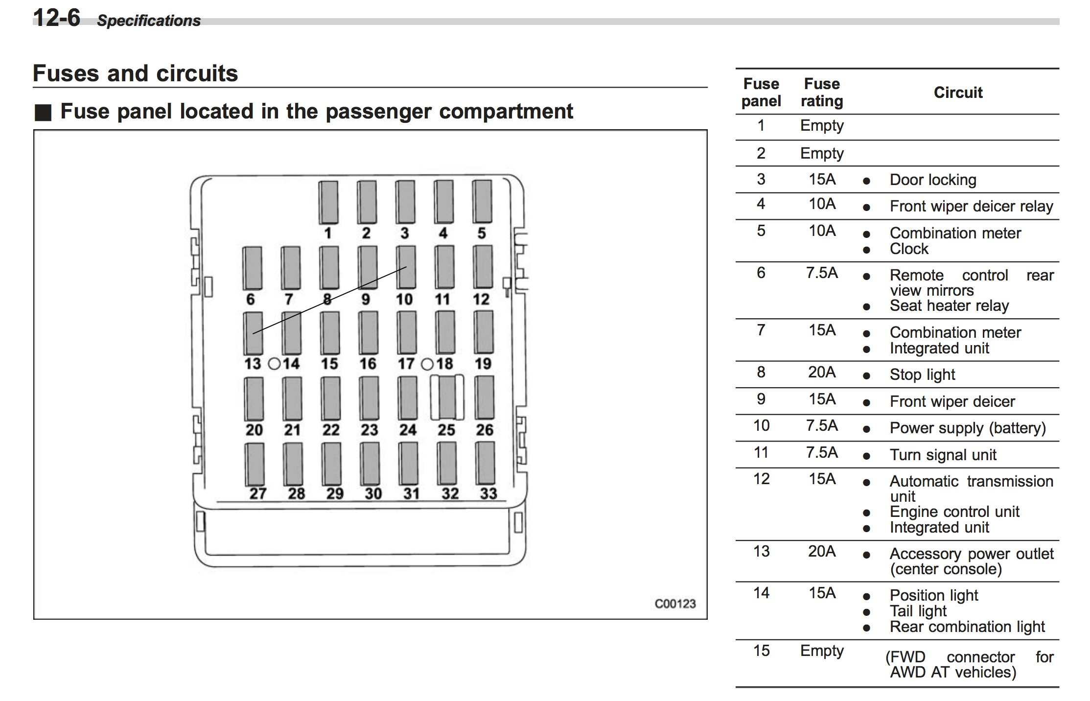 2015 Wrx Engine Diagram 2011 Subaru forester Fuse Box Another Blog About Wiring Diagram • Of 2015 Wrx Engine Diagram