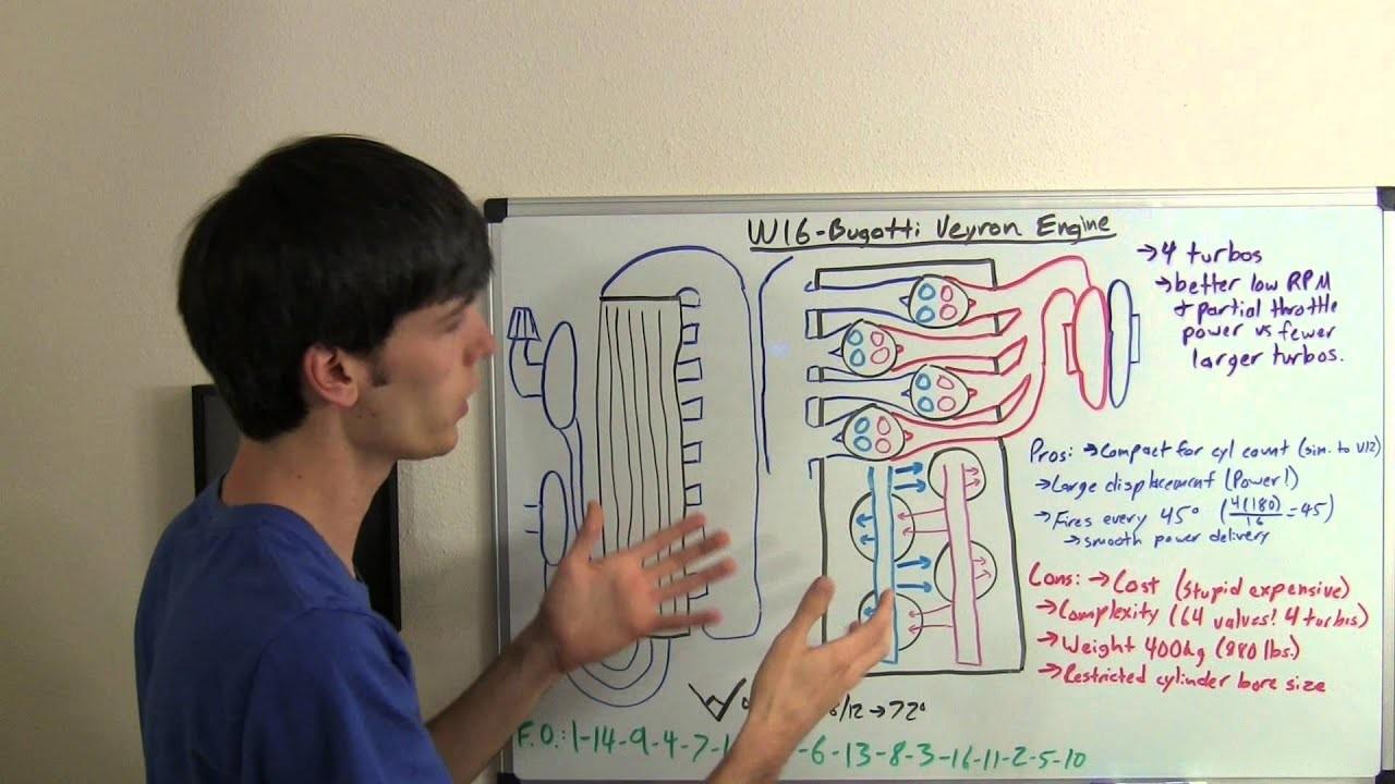 Bugatti W16 Engine Diagram W16 Engine Bugatti Veyron Explained Of Bugatti W16 Engine Diagram