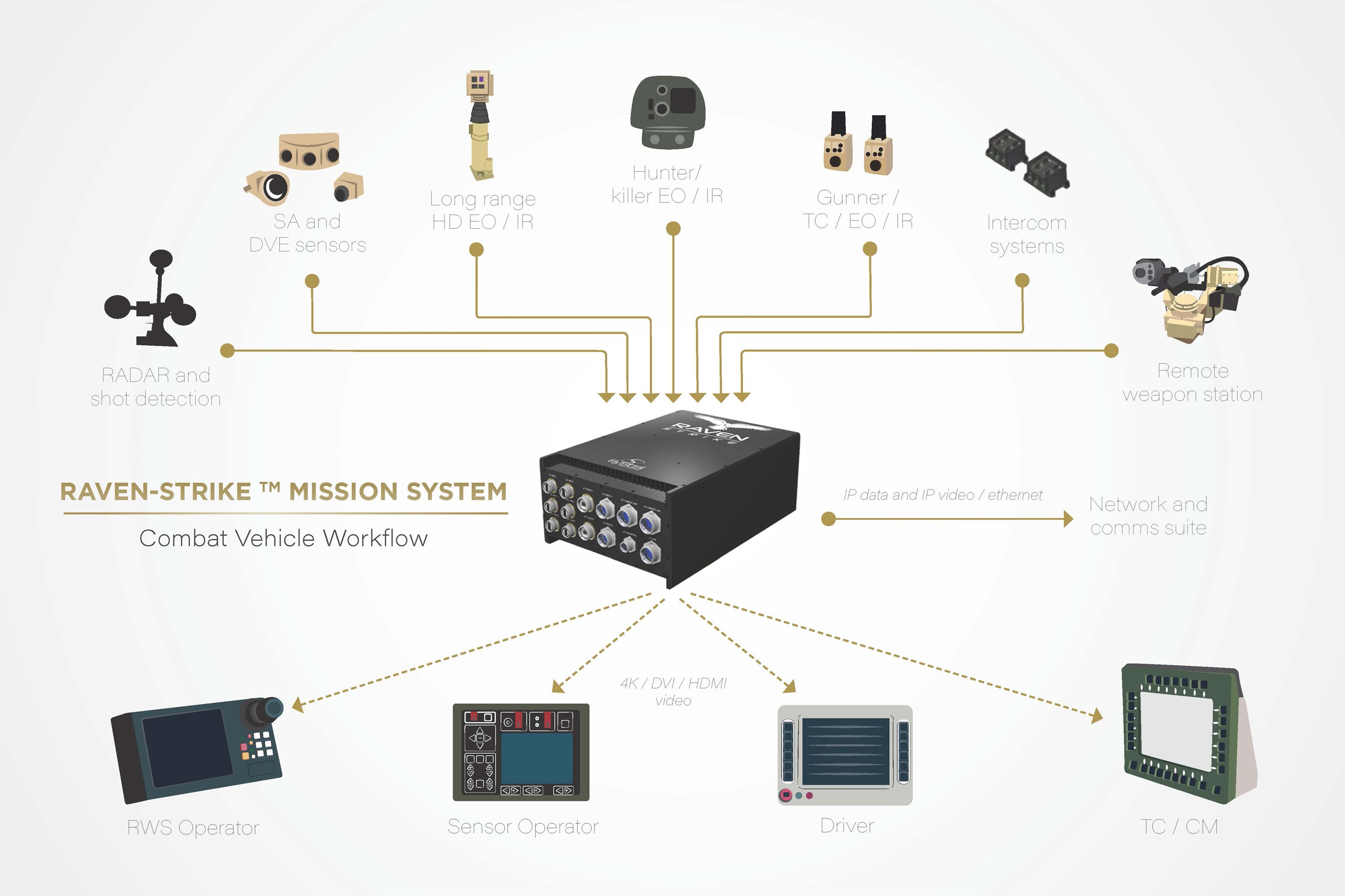 Car Diagrams User Interface Design Systel to Launch Raven Strike Fully Rugged Mission Puter at Ausa Of Car Diagrams User Interface Design