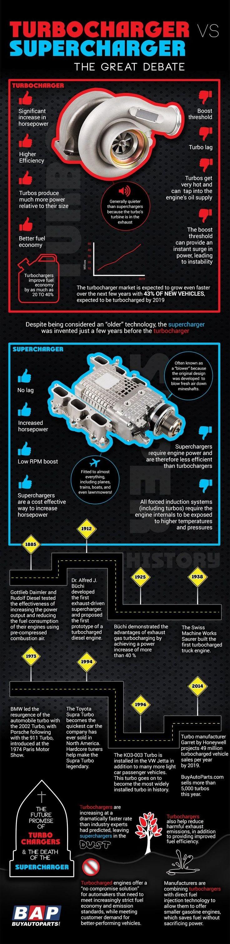 Car Engine Diagram Animation 18 Best Motor Engine Images On Pinterest Of Car Engine Diagram Animation