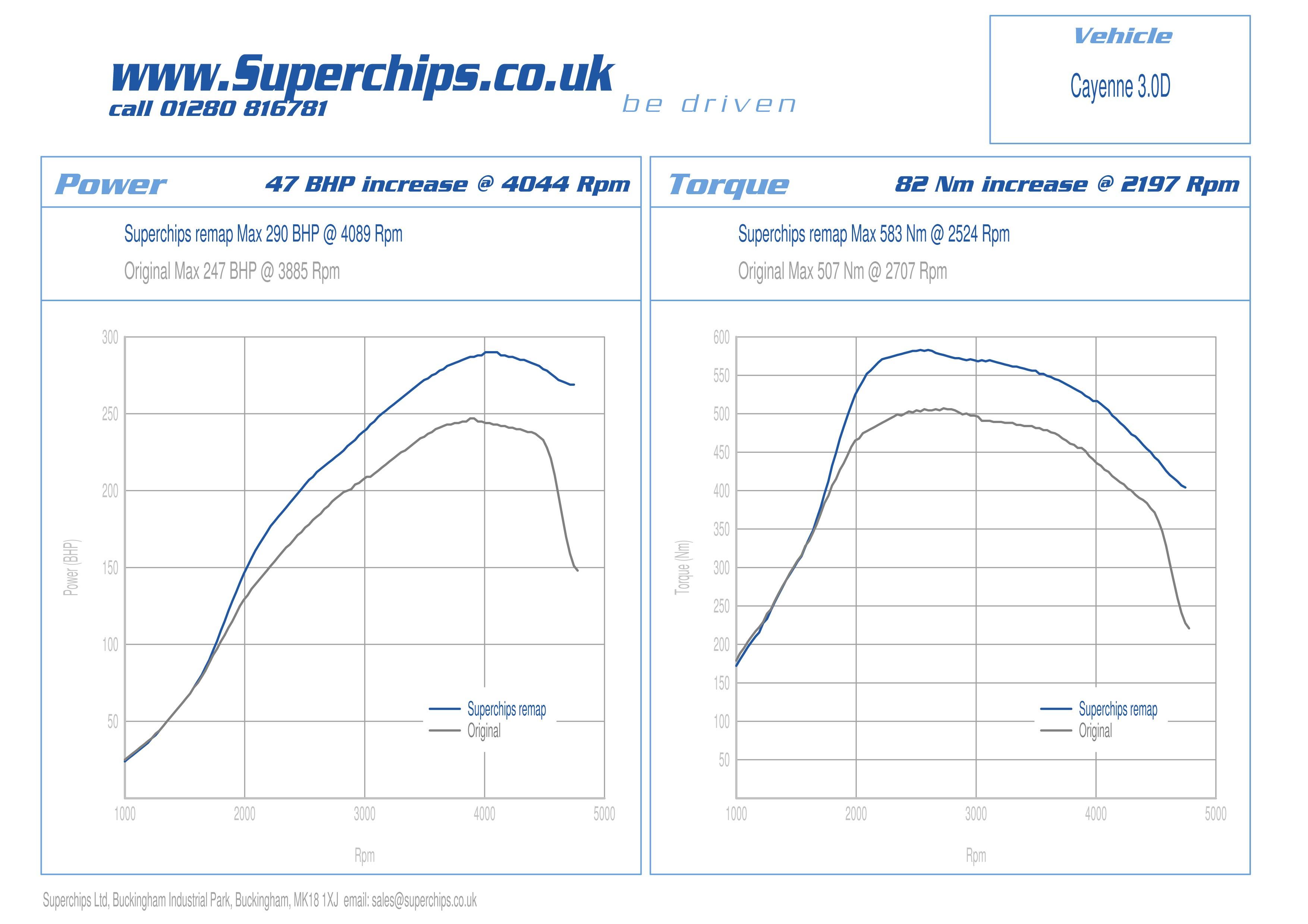 Diagram Of A Turbocharger Superchips Ecu Remap Optimises the 3 0 Litre Porsche Cayenne Diesel Of Diagram Of A Turbocharger
