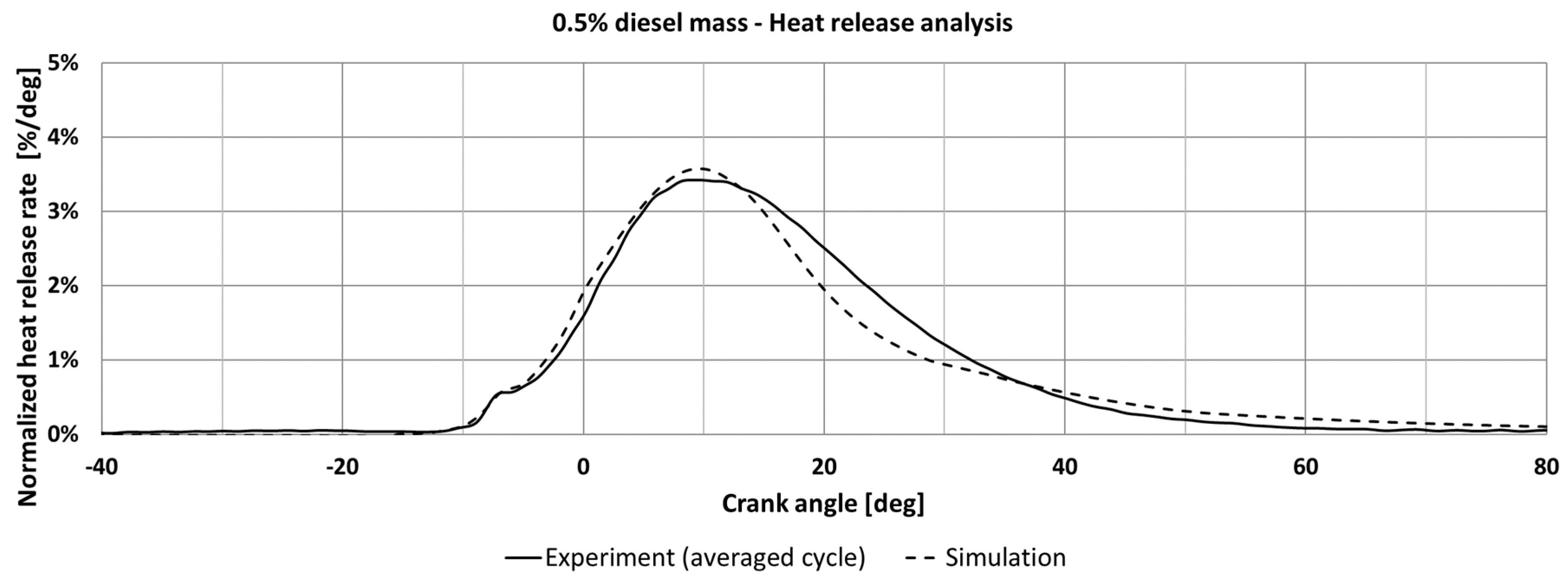 Diesel Engine Pv Diagram Energies Free Full Text