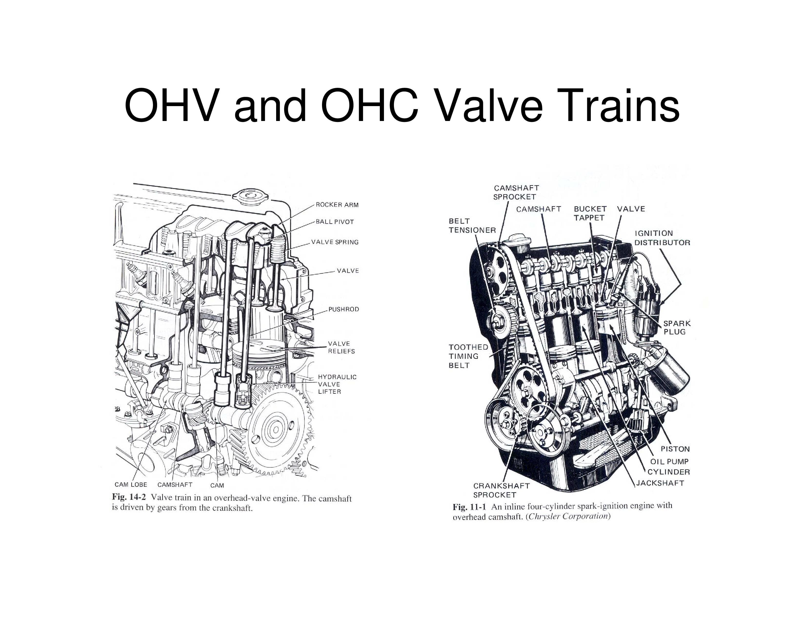 Engine Valve Train Diagram Automobile Engineering 4 Stroke Cycle Notes Of Engine Valve Train Diagram