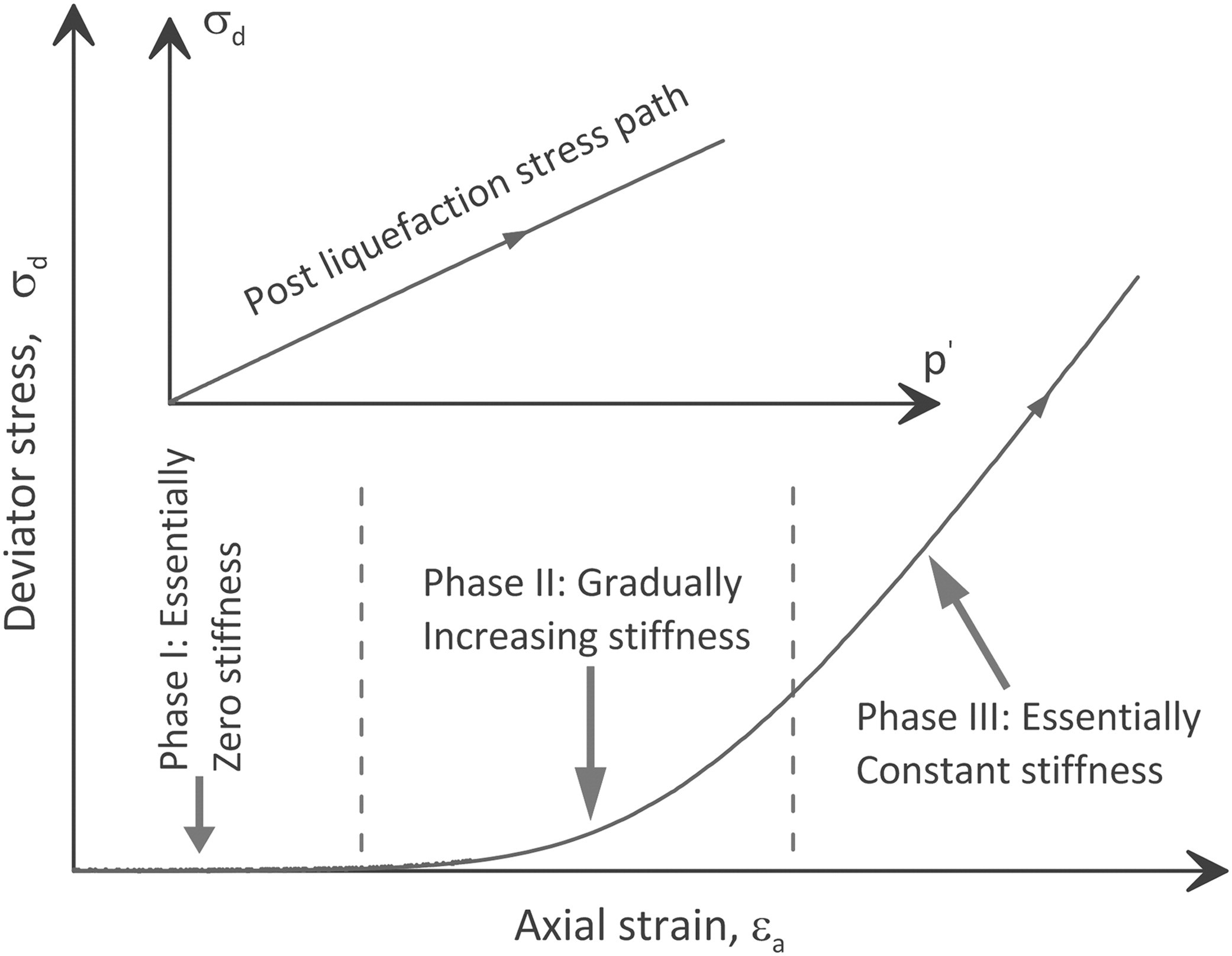 Engineering Stress Strain Diagram Influence Of Strain History On Postliquefaction Deformation Of Engineering Stress Strain Diagram