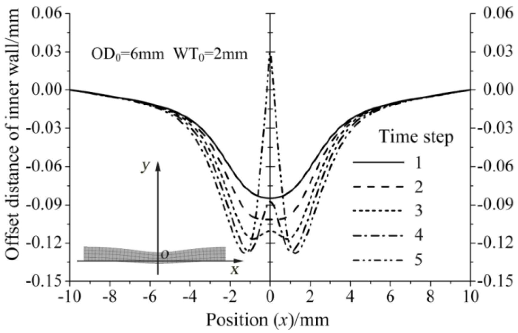 engineering stress strain diagram