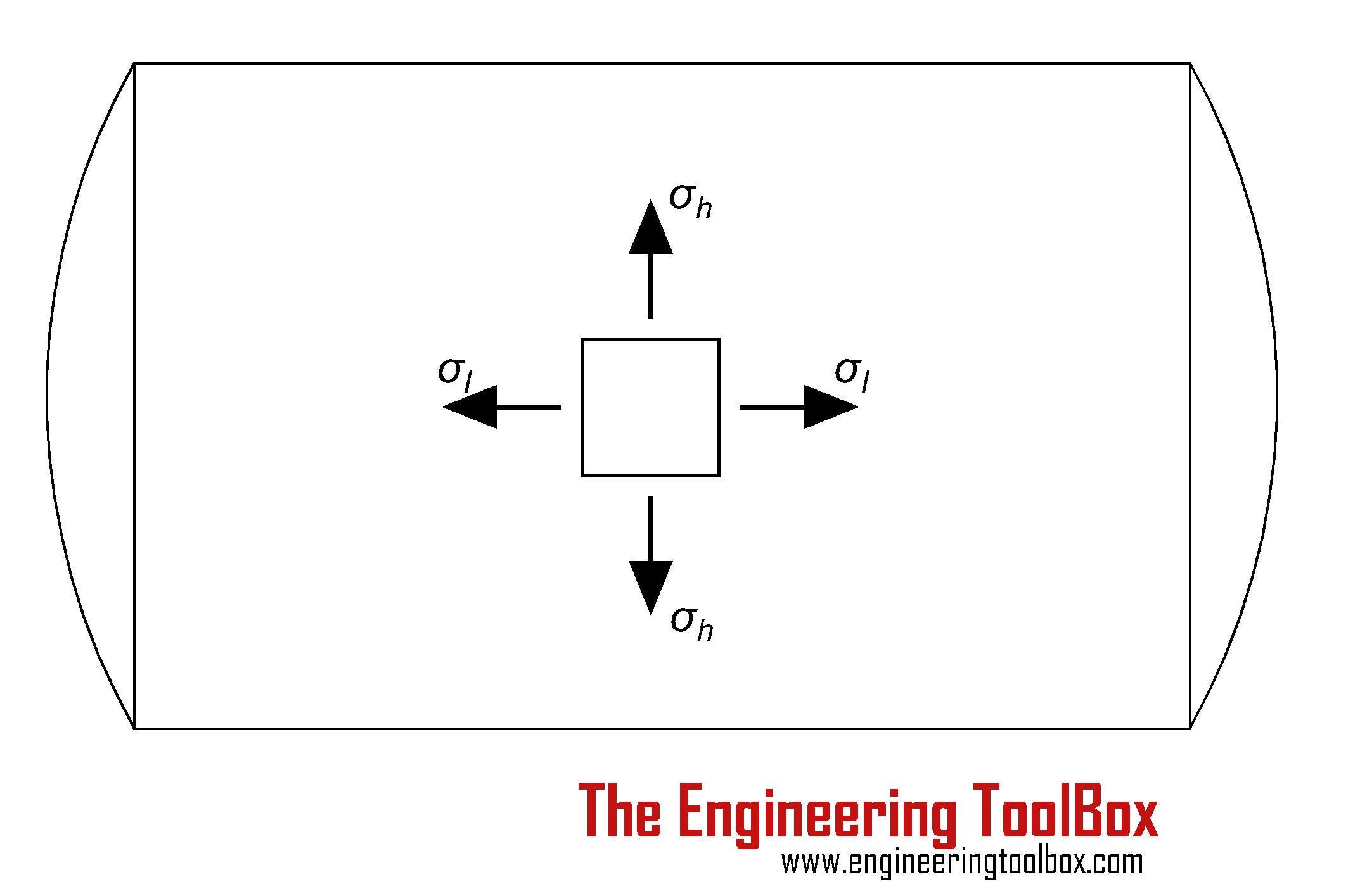 Free Body Diagram In Engineering Mechanics Stress In Thin Walled Tubes or Cylinders Of Free Body Diagram In Engineering Mechanics