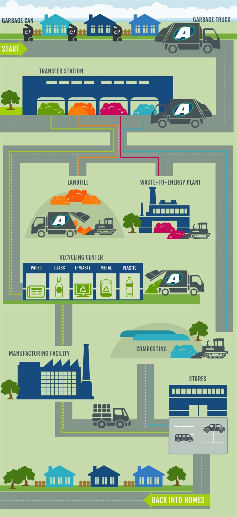 Garbage Truck Diagram Life Cycle Of Trash Of Garbage Truck Diagram