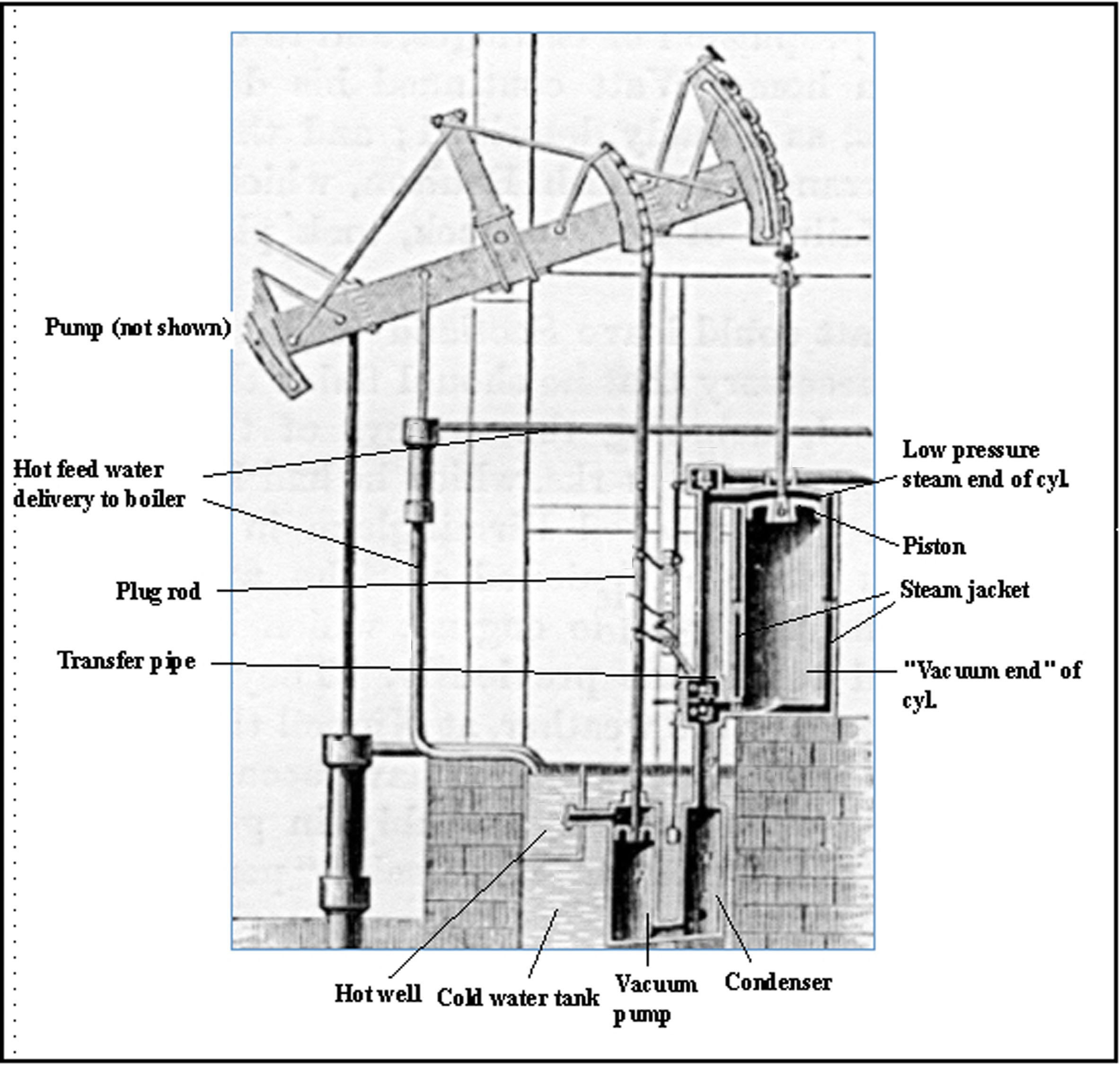 James Watt Steam Engine Diagram File Watt Steam Pumping Engine Jpg Wikimedia Mons Of James Watt Steam Engine Diagram