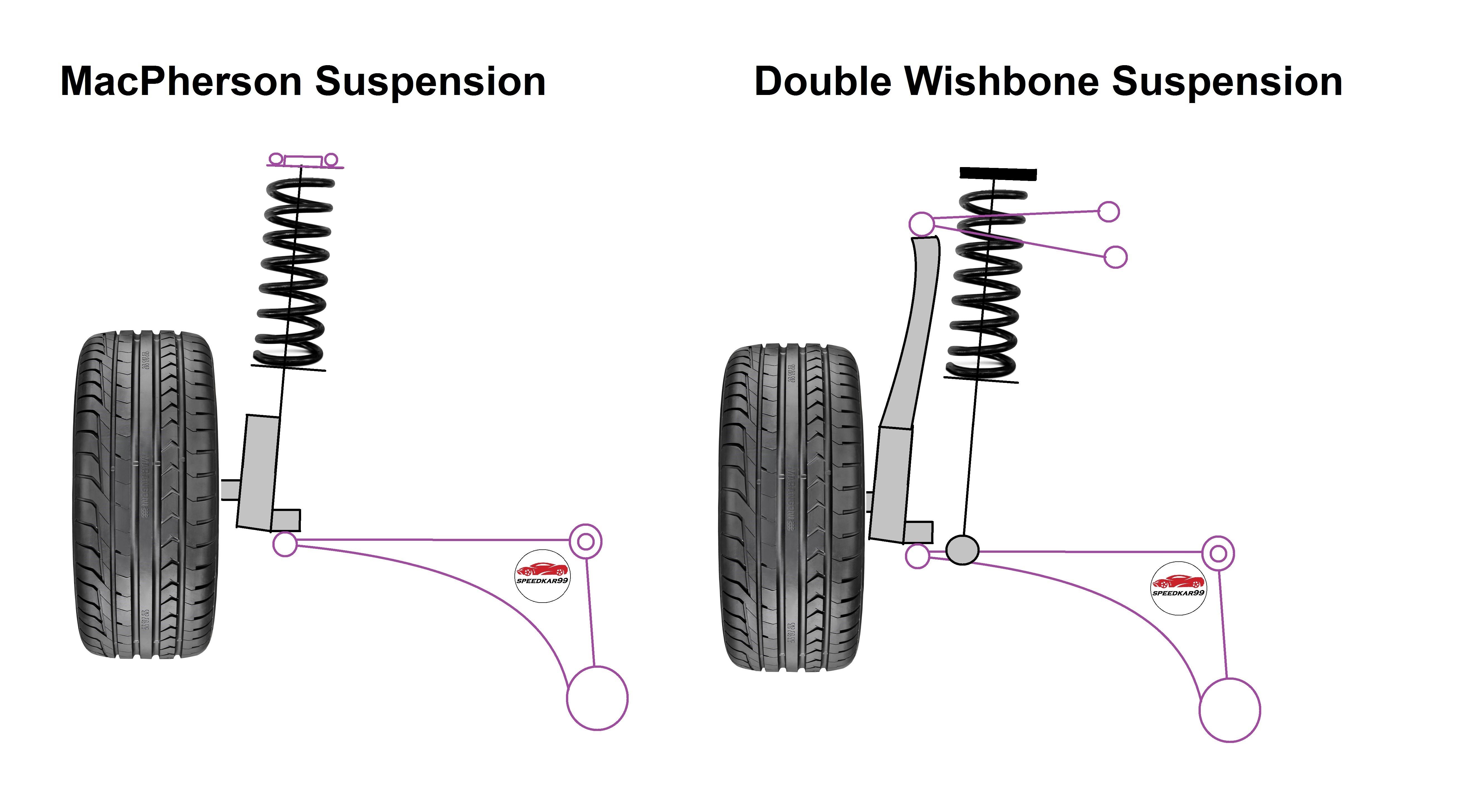 Macpherson Strut Suspension Diagram