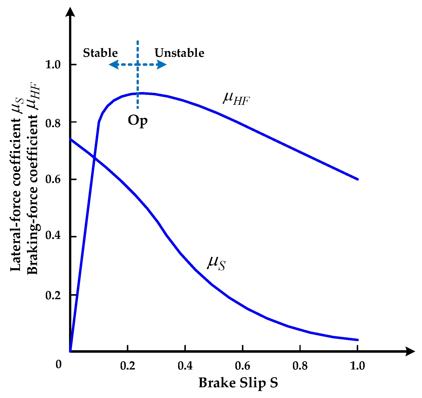Regenerative Braking Diagram Actuators Free Full Text Of Regenerative Braking Diagram