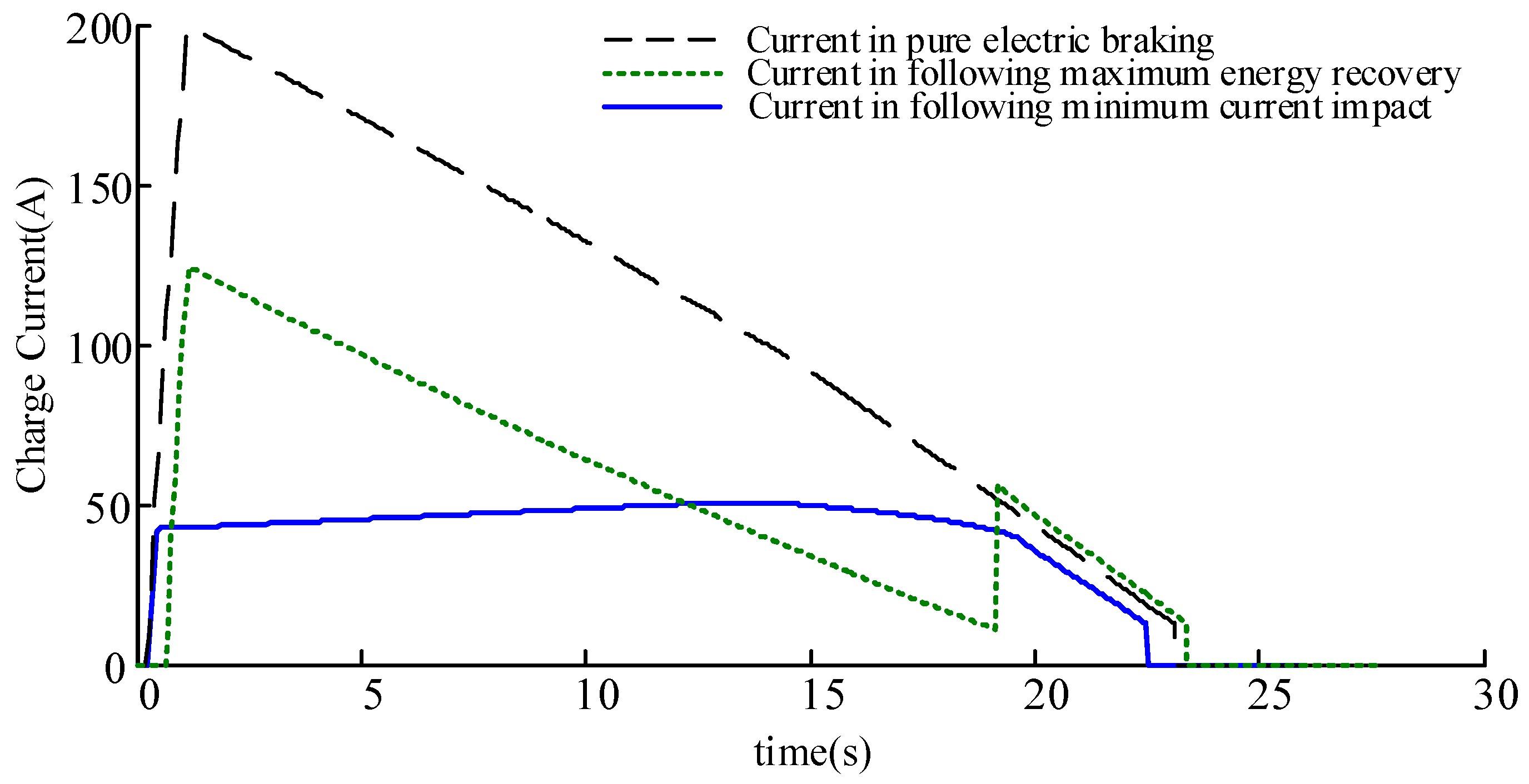 Regenerative Braking Diagram Energies Free Full Text Of Regenerative Braking Diagram